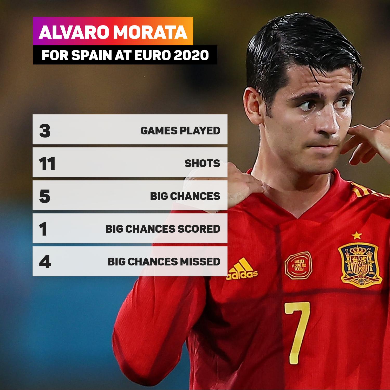 Alvaro Morata for Spain