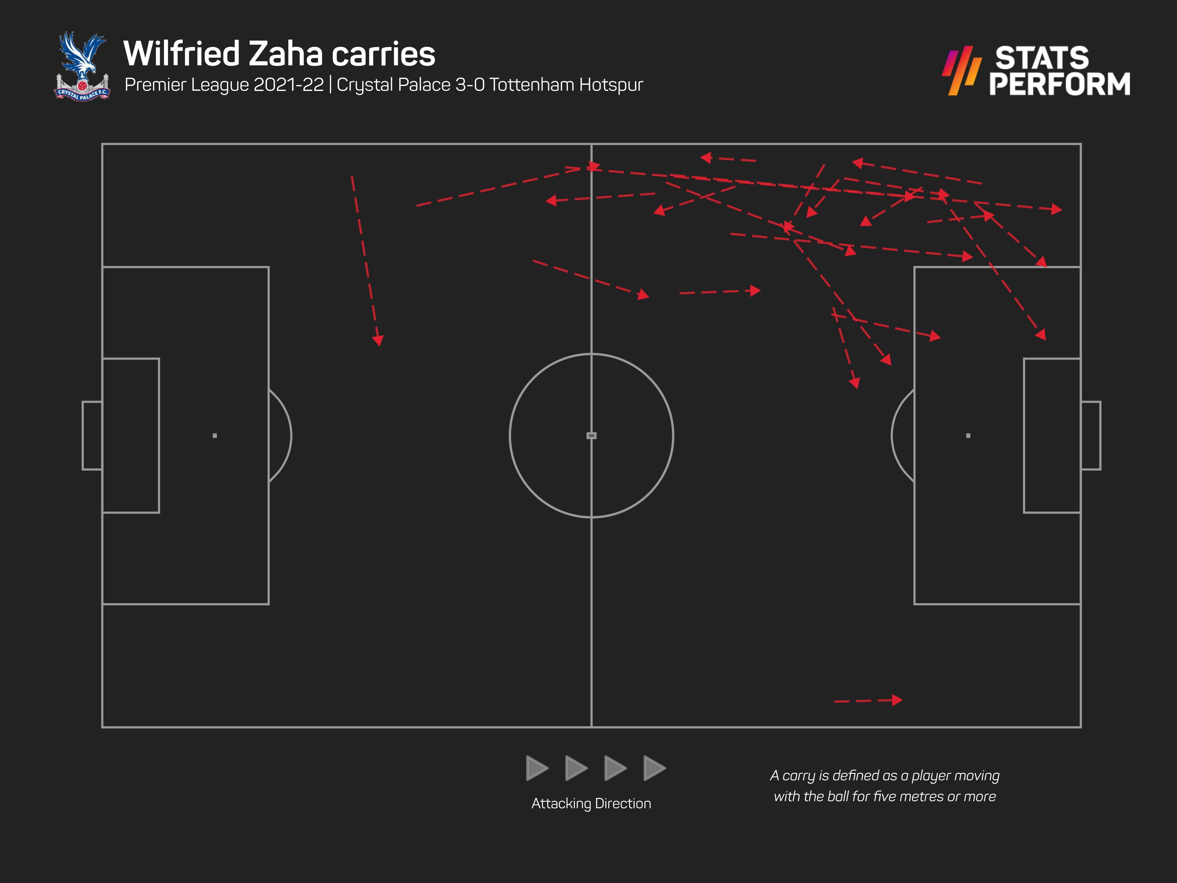 Wilfried Zaha ball carries
