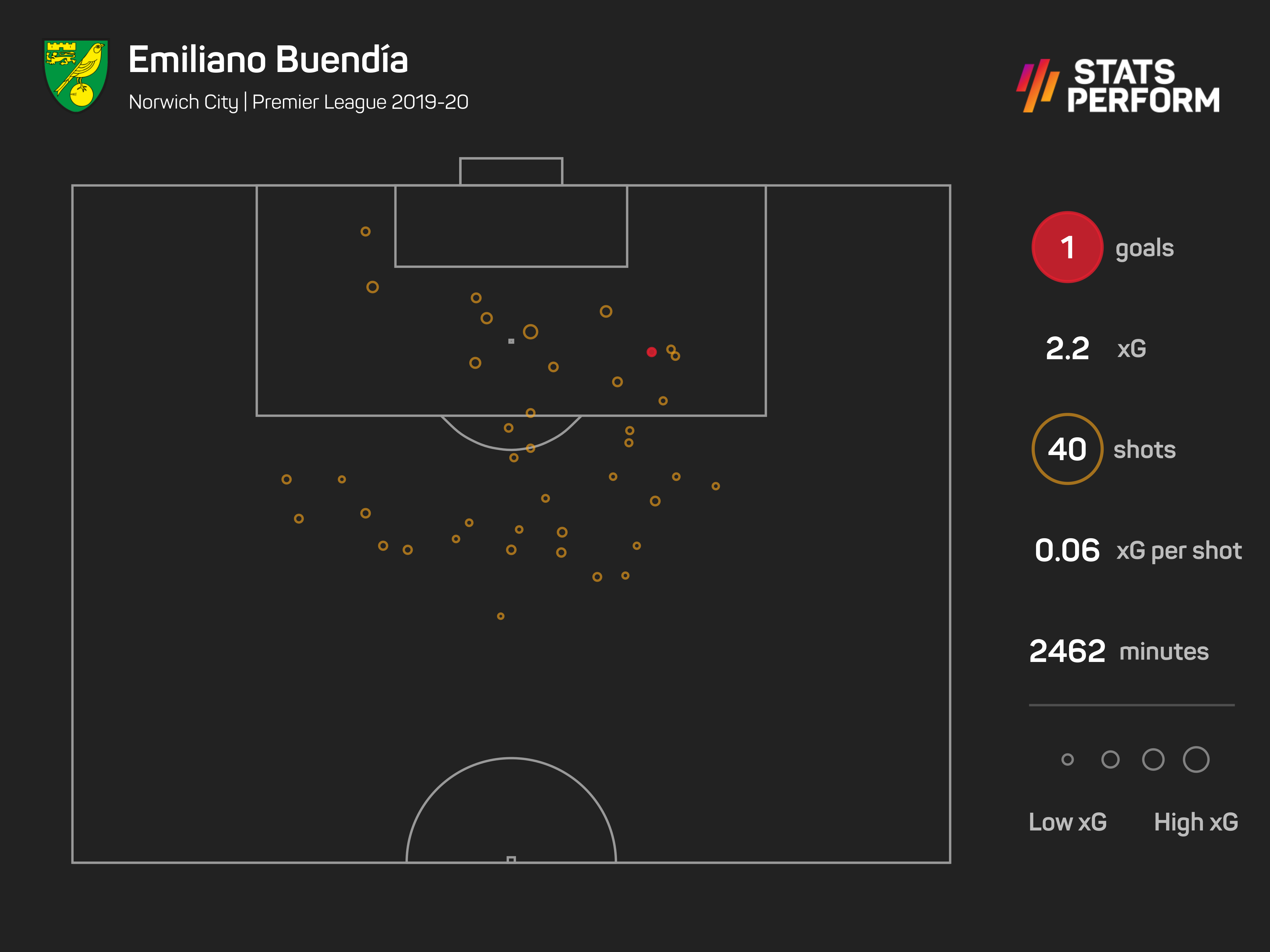 For all of his creative qualities, Buendia averaged less than 1.5 shots per 90 minutes in 2019-20
