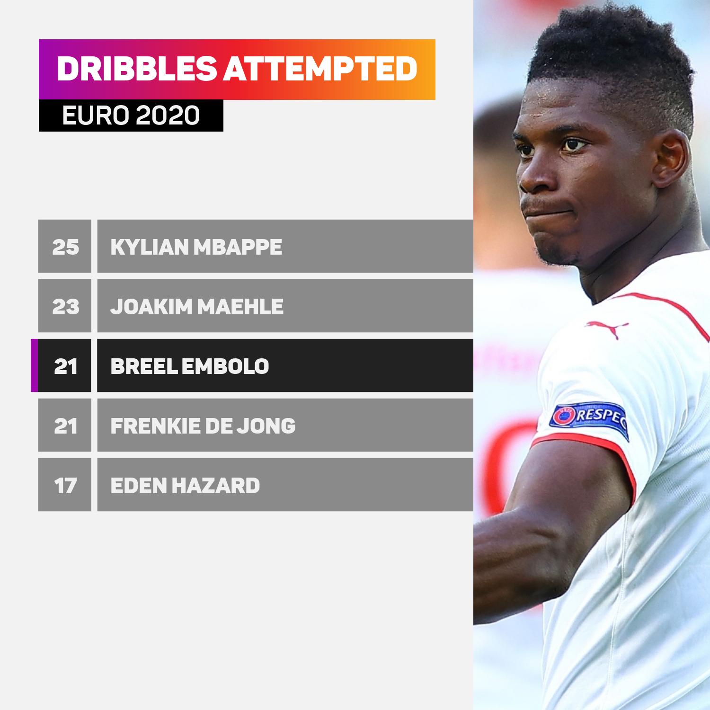 Breel Embolo Euro 2020 dribbles