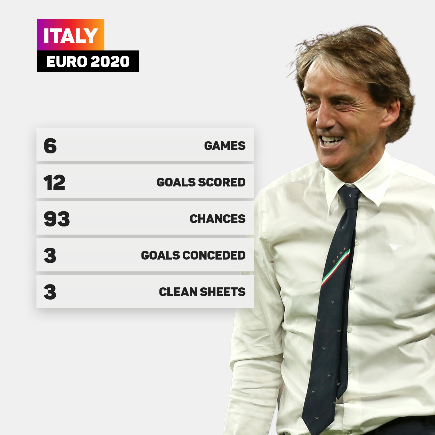 Italy have been brilliant at Euro 2020