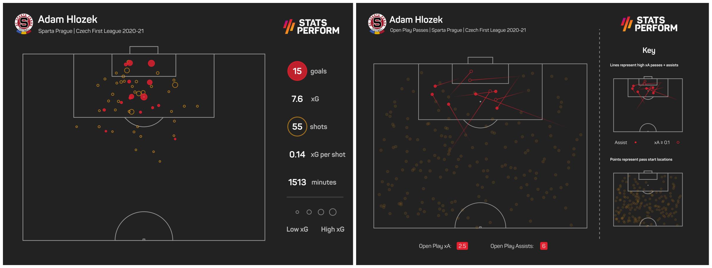 Adam Hlozek enjoyed a remarkable 2020-21 for Sparta Prague