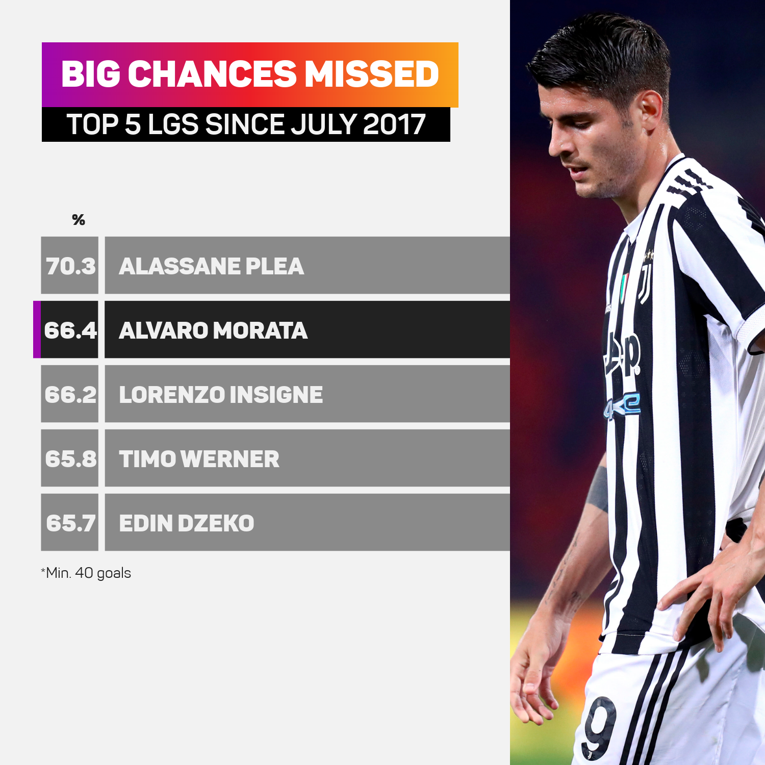 Only one player (min. 40 goals) has missed more of his big chances since July 2017 across the top five leagues than Morata