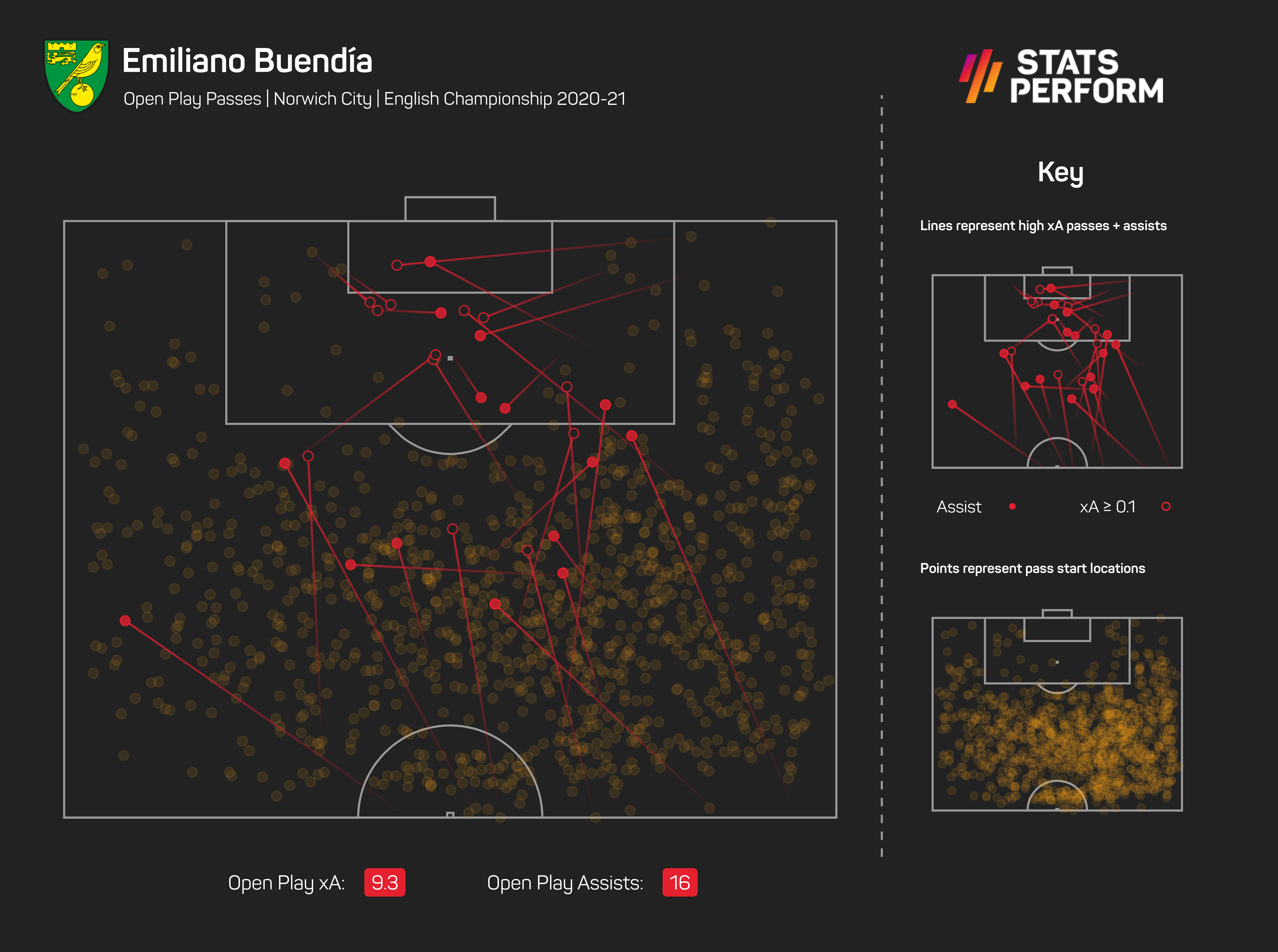 Buendia outperformed his xA, suggesting he benefited from fortune and/or remarkable finishing, but his xA was still high