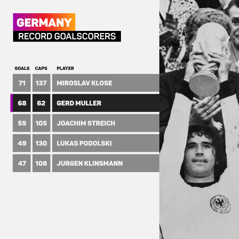 Gerd Muller scored 68 international goals