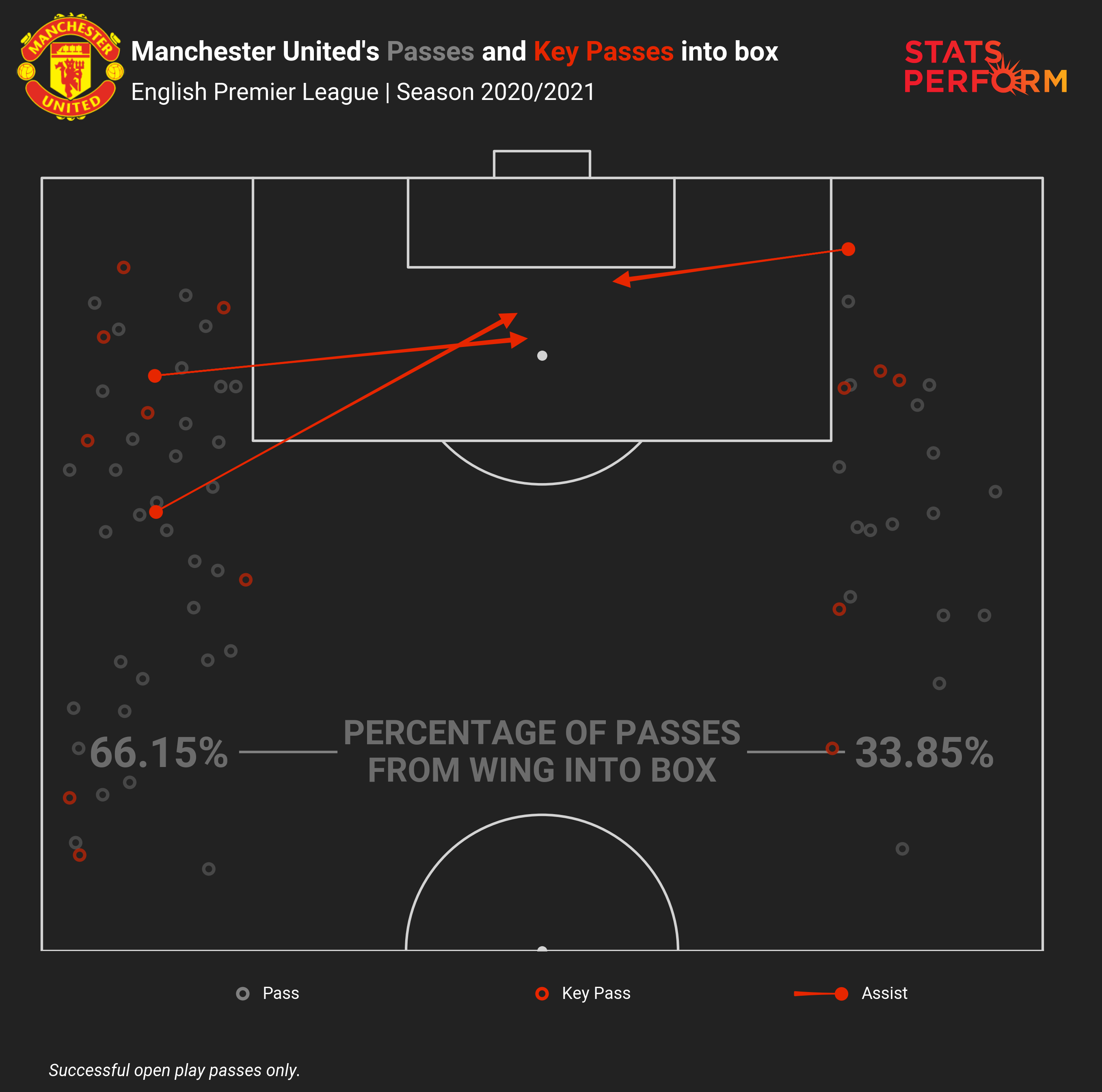 Manchester United attack twice as frequently from the left as they do down the right
