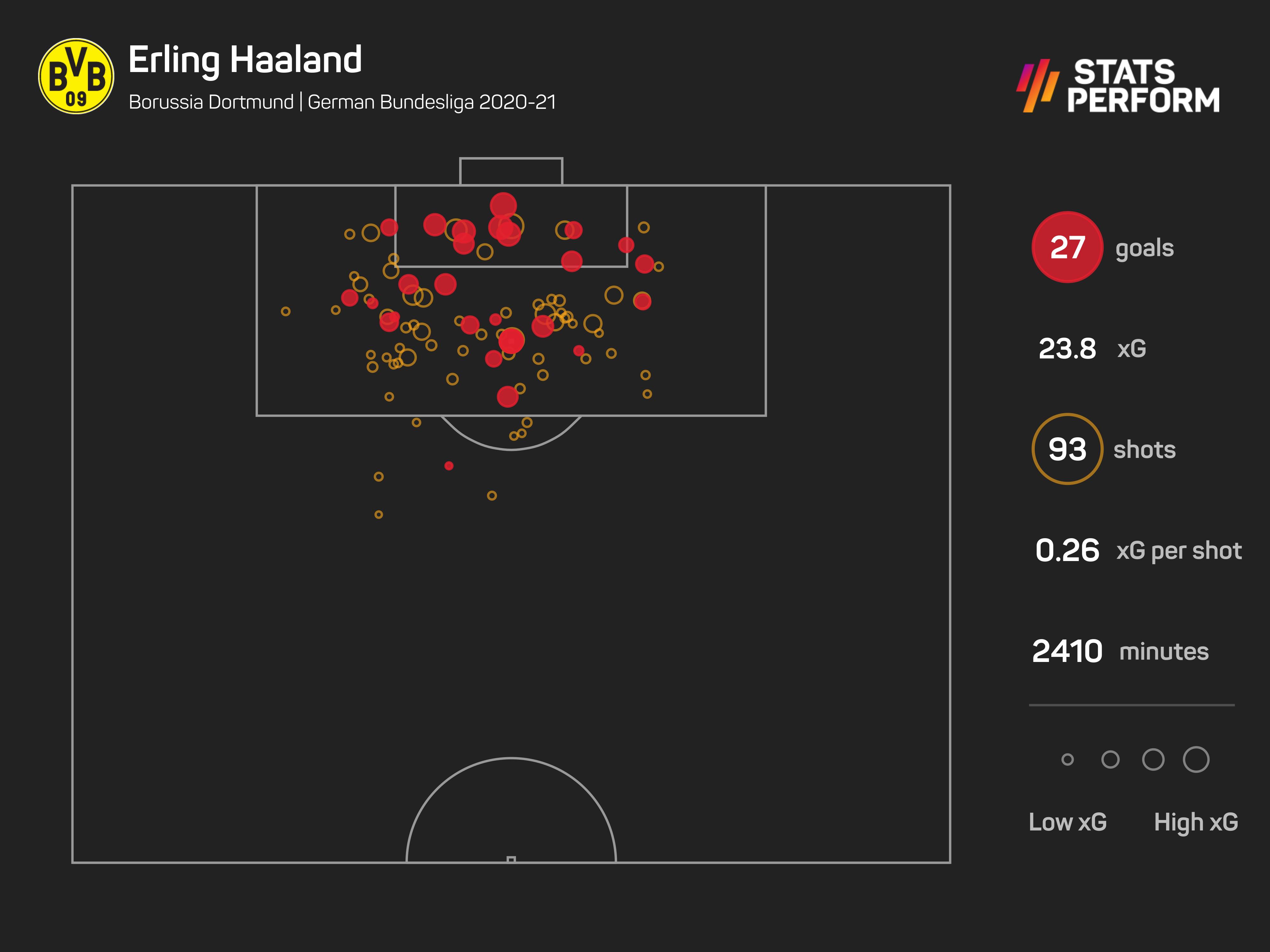 Erling Haaland beat Robert Lewandowski to the end-of-season prize