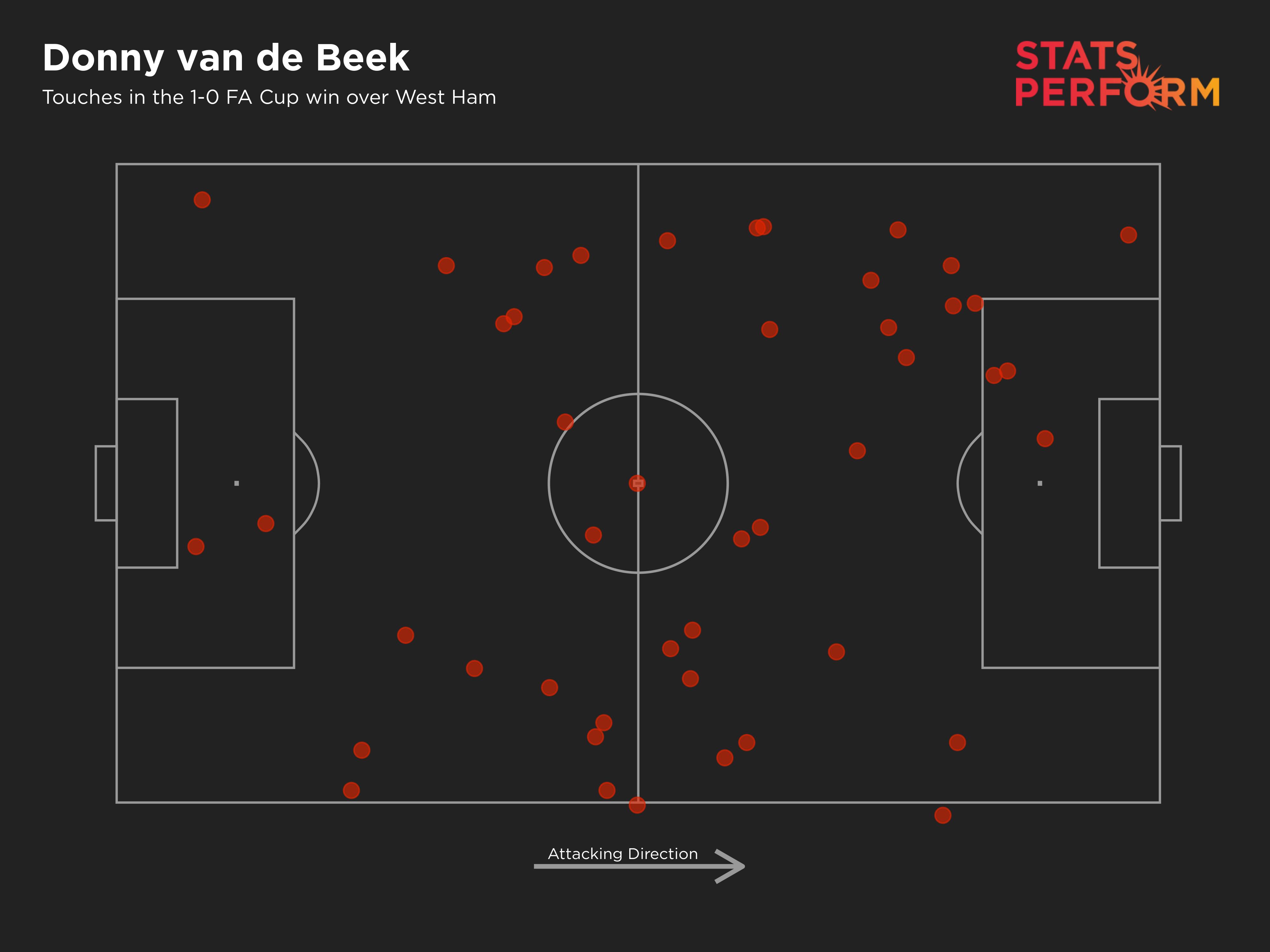Donny van de Beek touch map vs West Ham