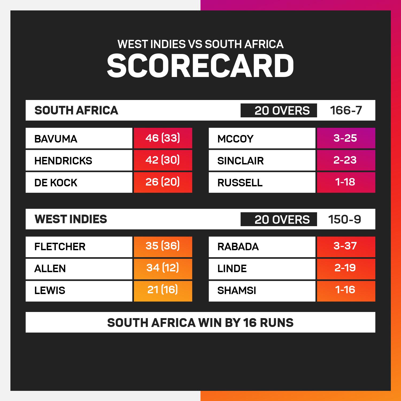 West Indies v South Africa - 2nd T20 scorecad