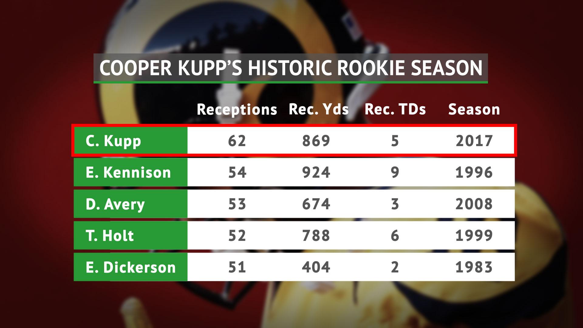 Lined Stats - Kupp