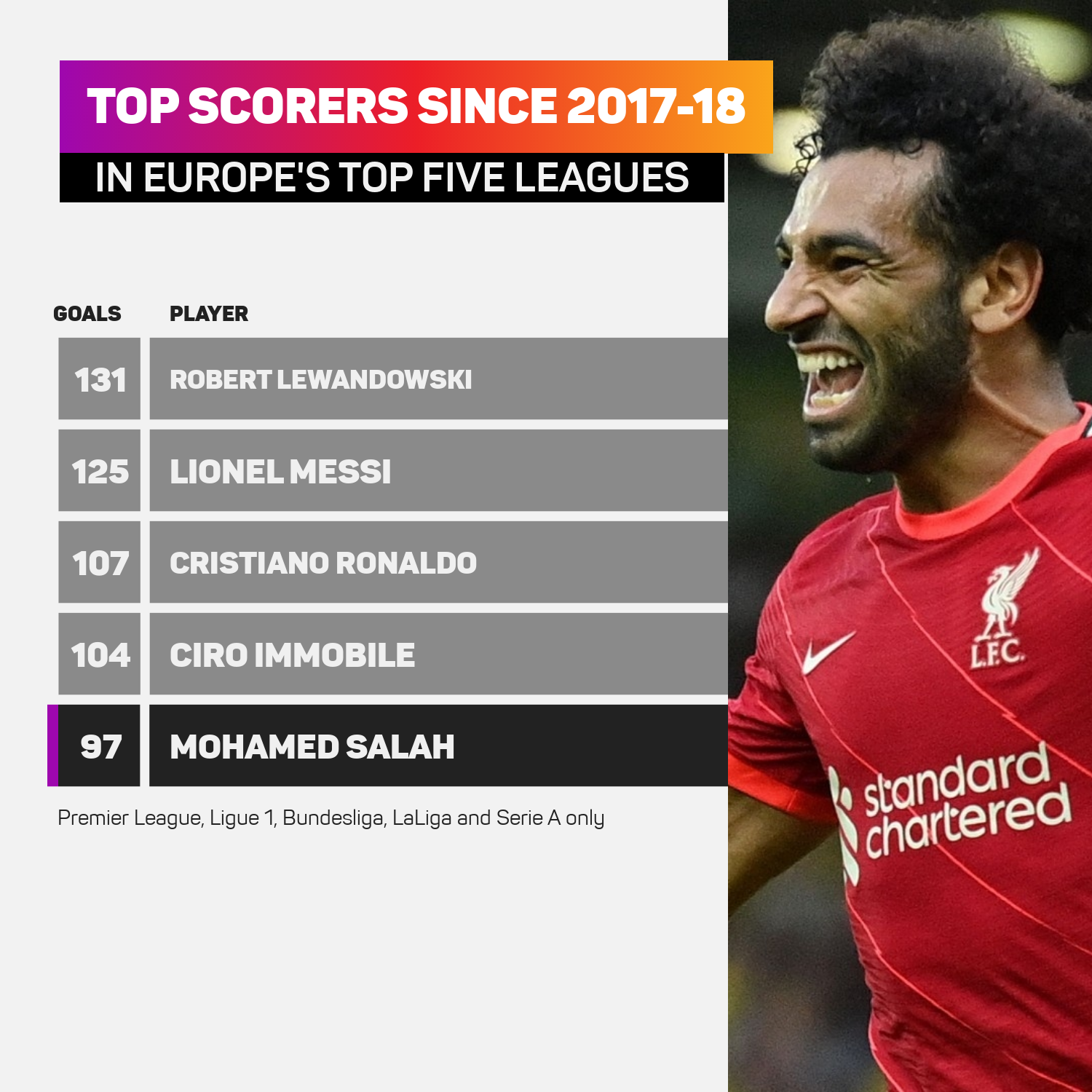 Mohamed Salah has been among Europe's top-scoring players over the past four years