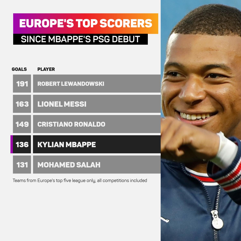 Kylian Mbappe has scored 136 goals for PSG