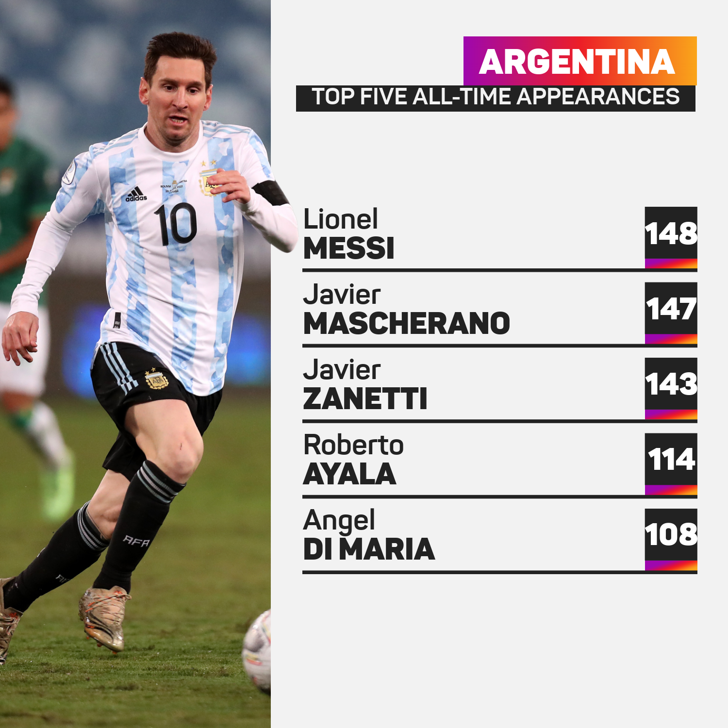 Argentina all-time appearances