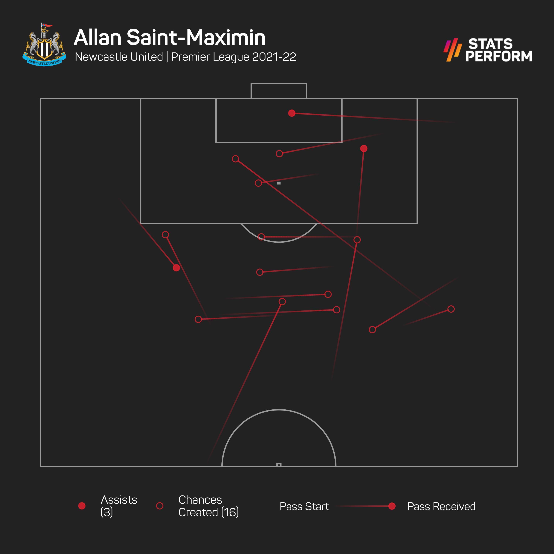 Allan Saint-Maximin has three assists already this season