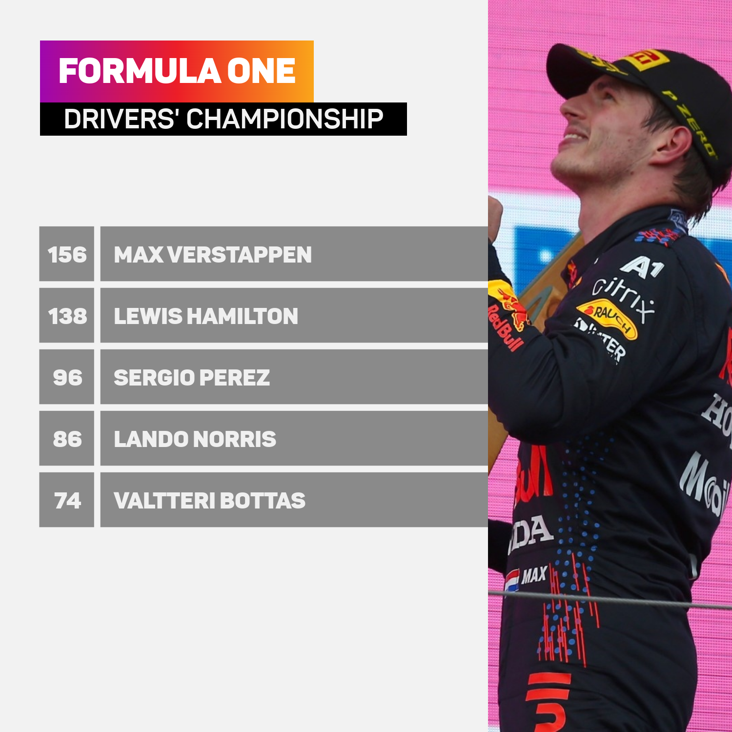 Max Verstappen is 18 points clear of Lewis Hamilton