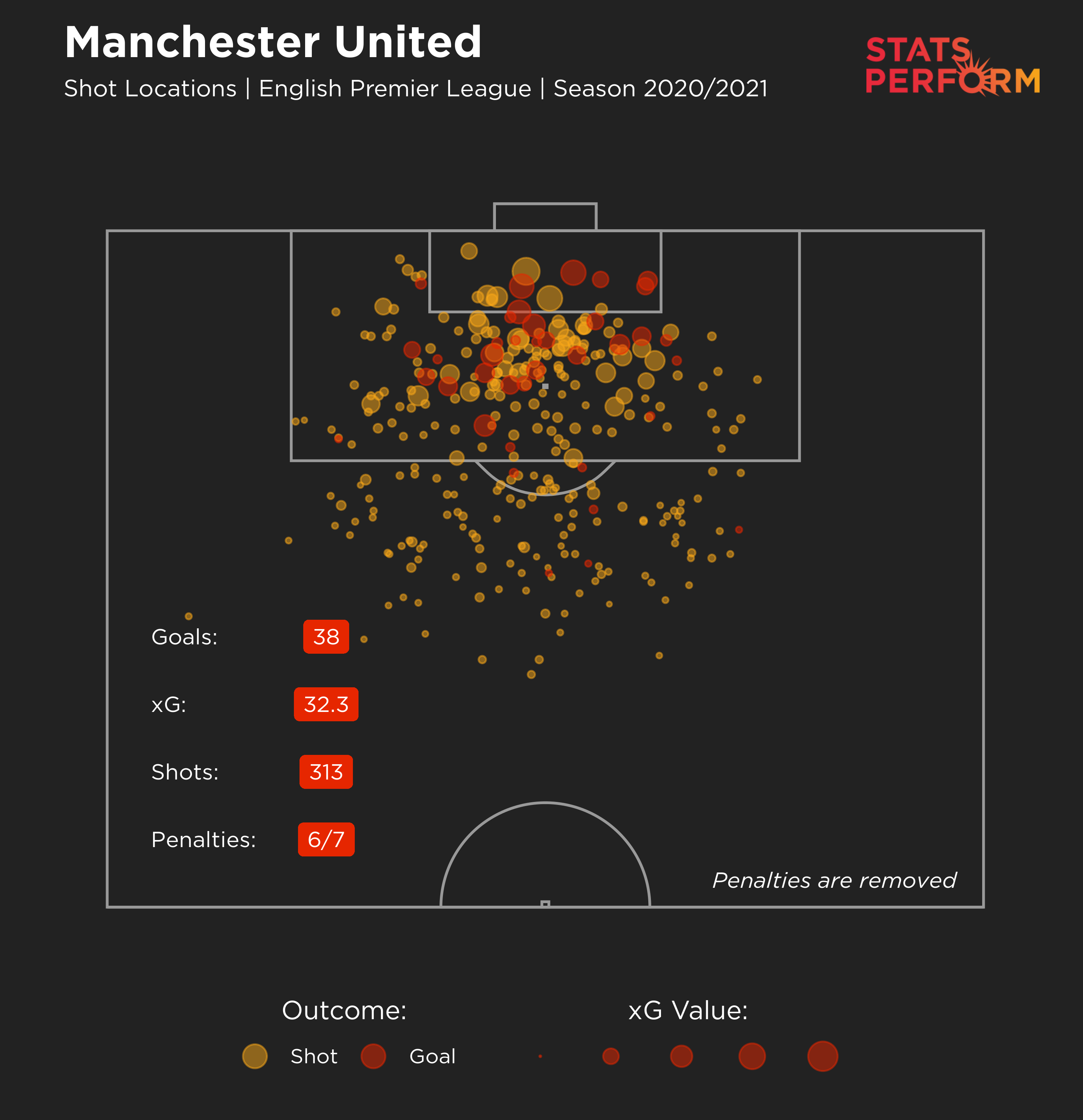 Manchester United's xG map for 2020-21