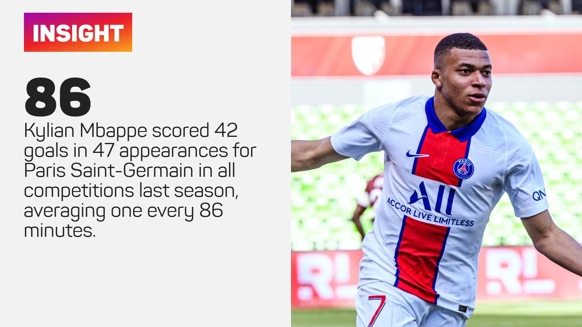 Kylian Mbappe for PSG
