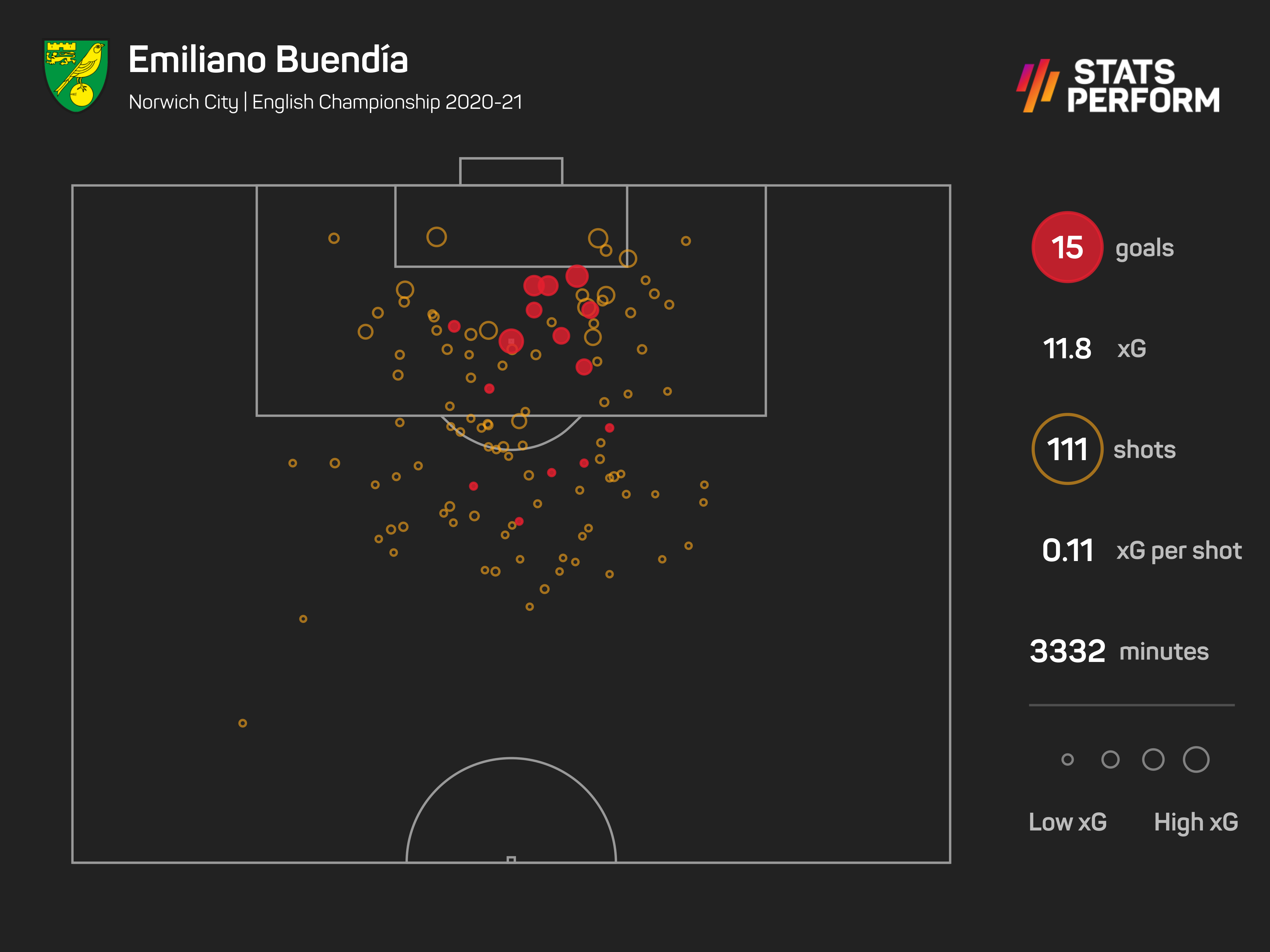 Buendia's improvement in front of goal was significant in 2020-21