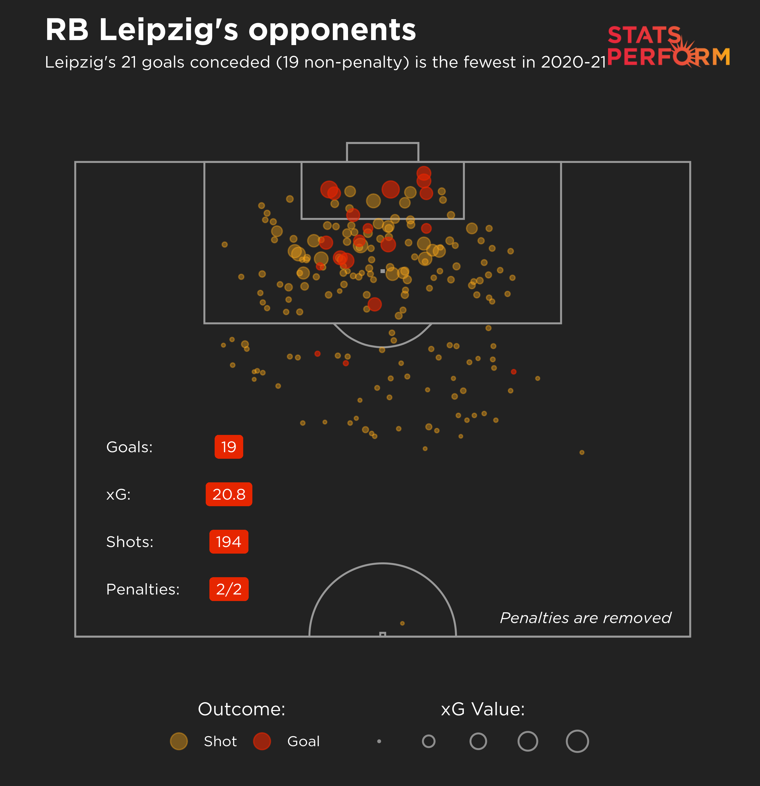 RB Leipzig have the best defensive record in the Bundesliga this season