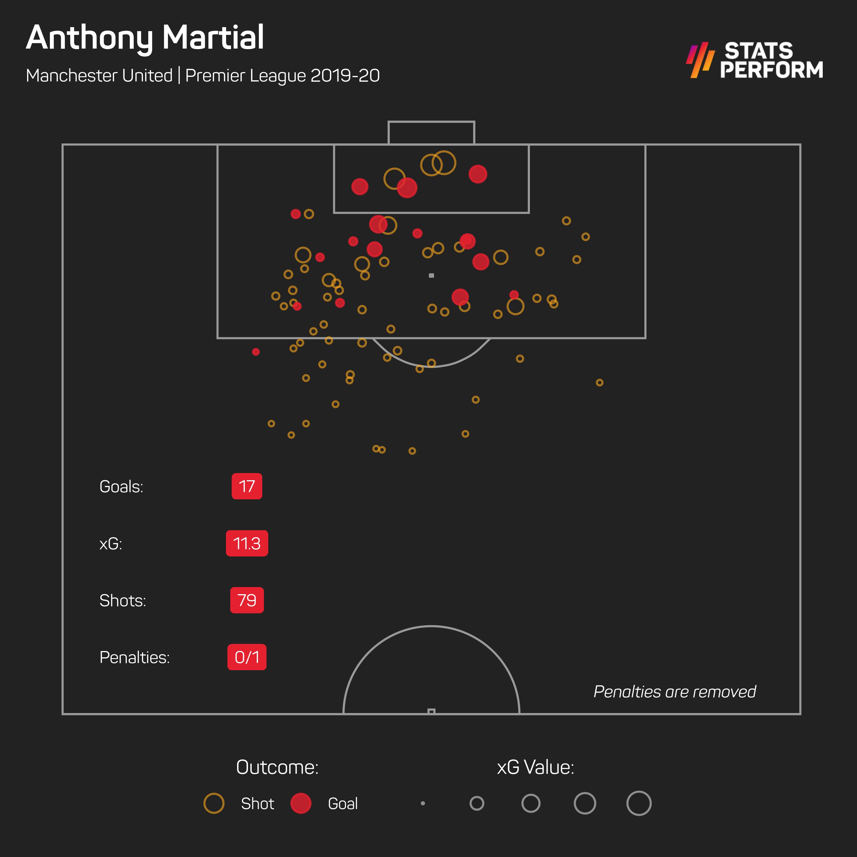 Martial enjoyed an impressive 2019-20