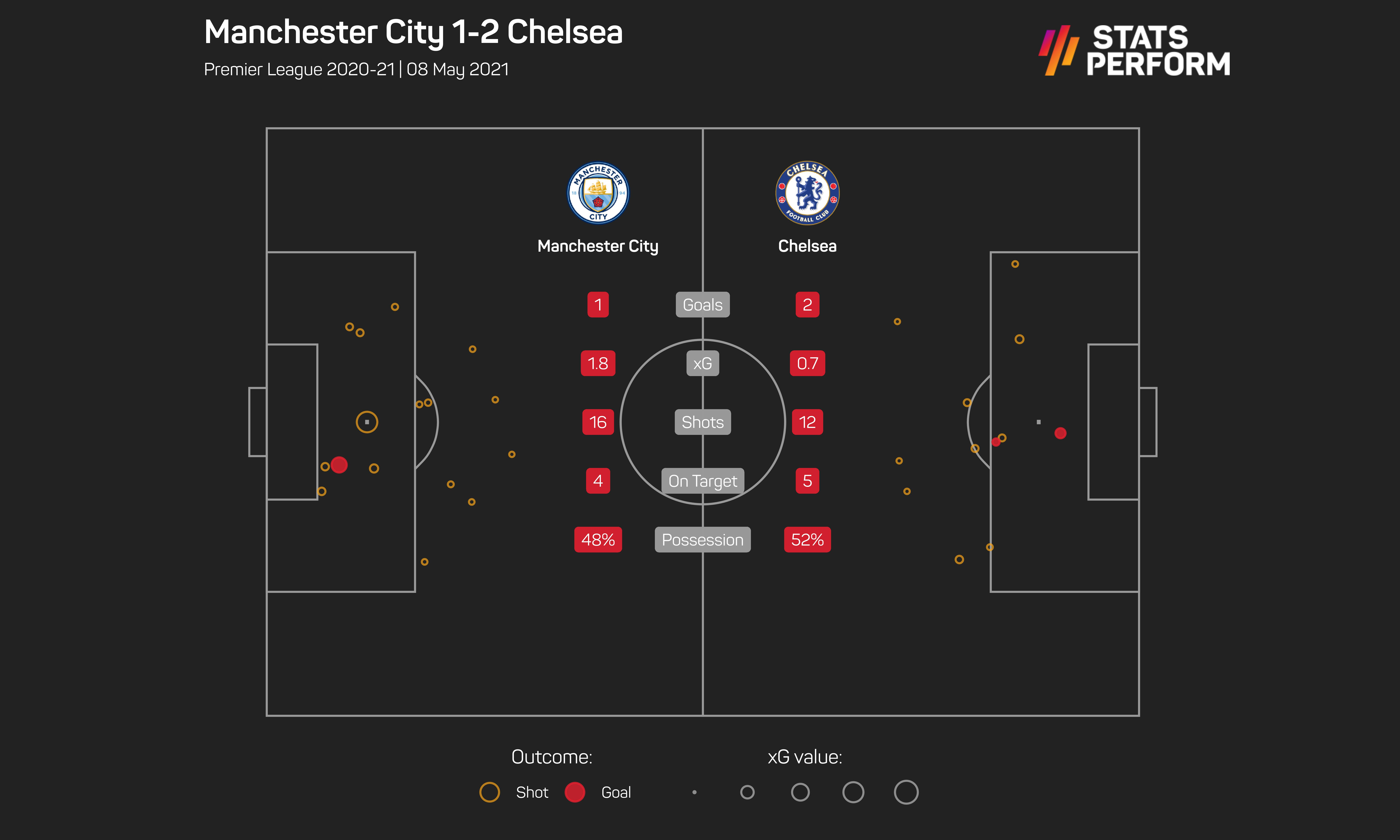 Man City v Chelsea xG graphic