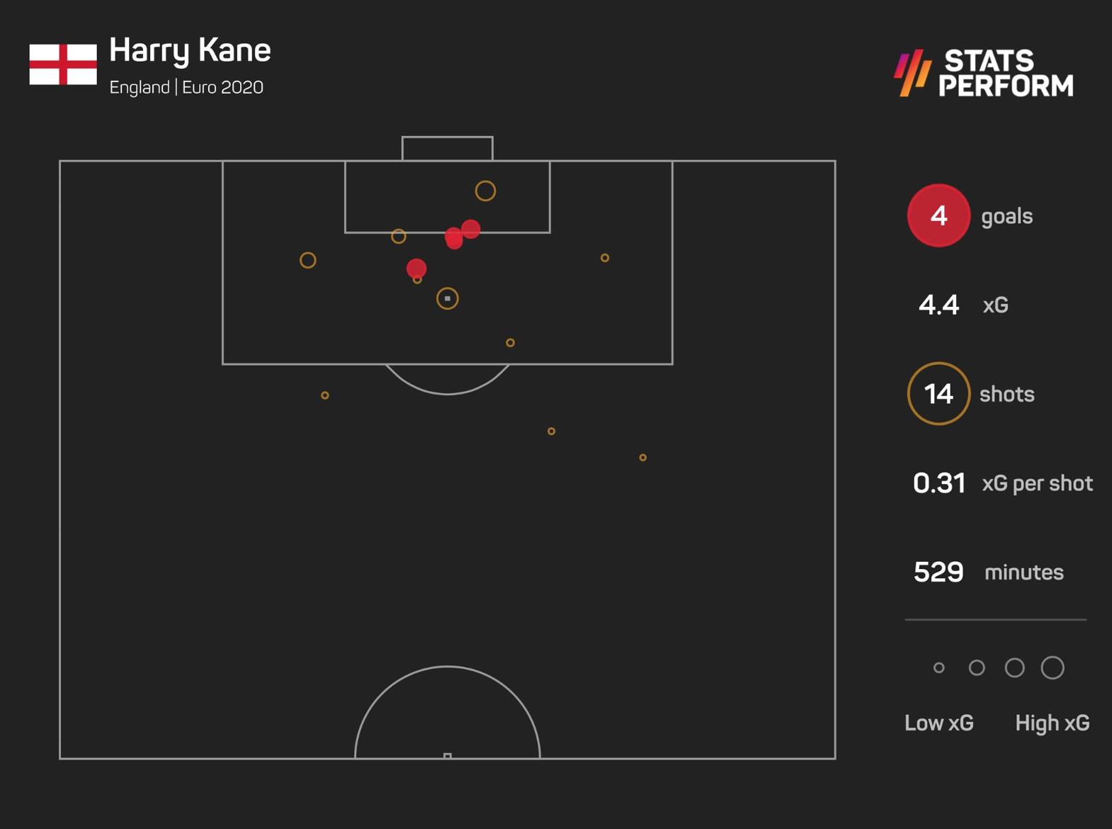 Harry Kane's four goals at Euro 2020