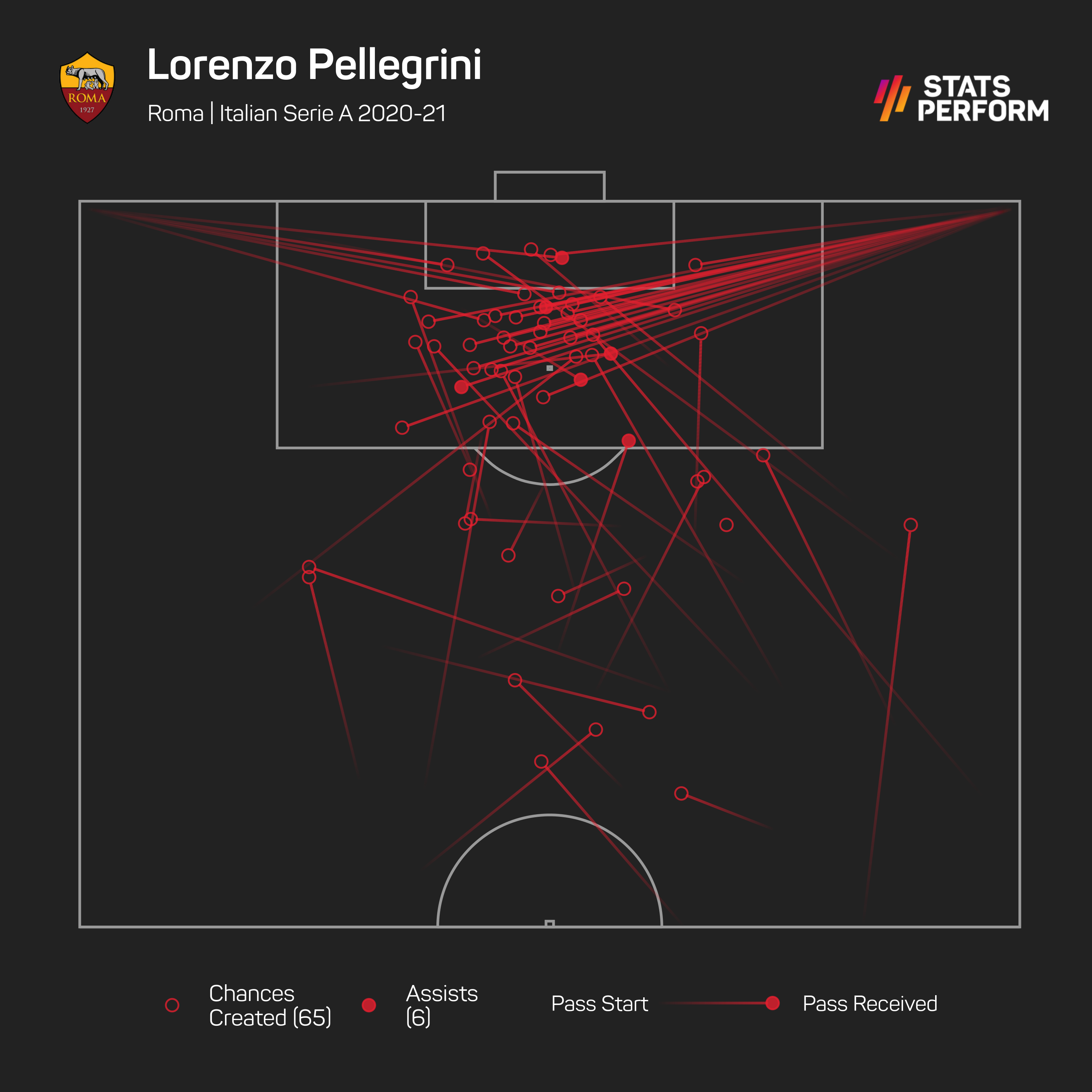 Pellegrini was a regular source of key passes for Roma