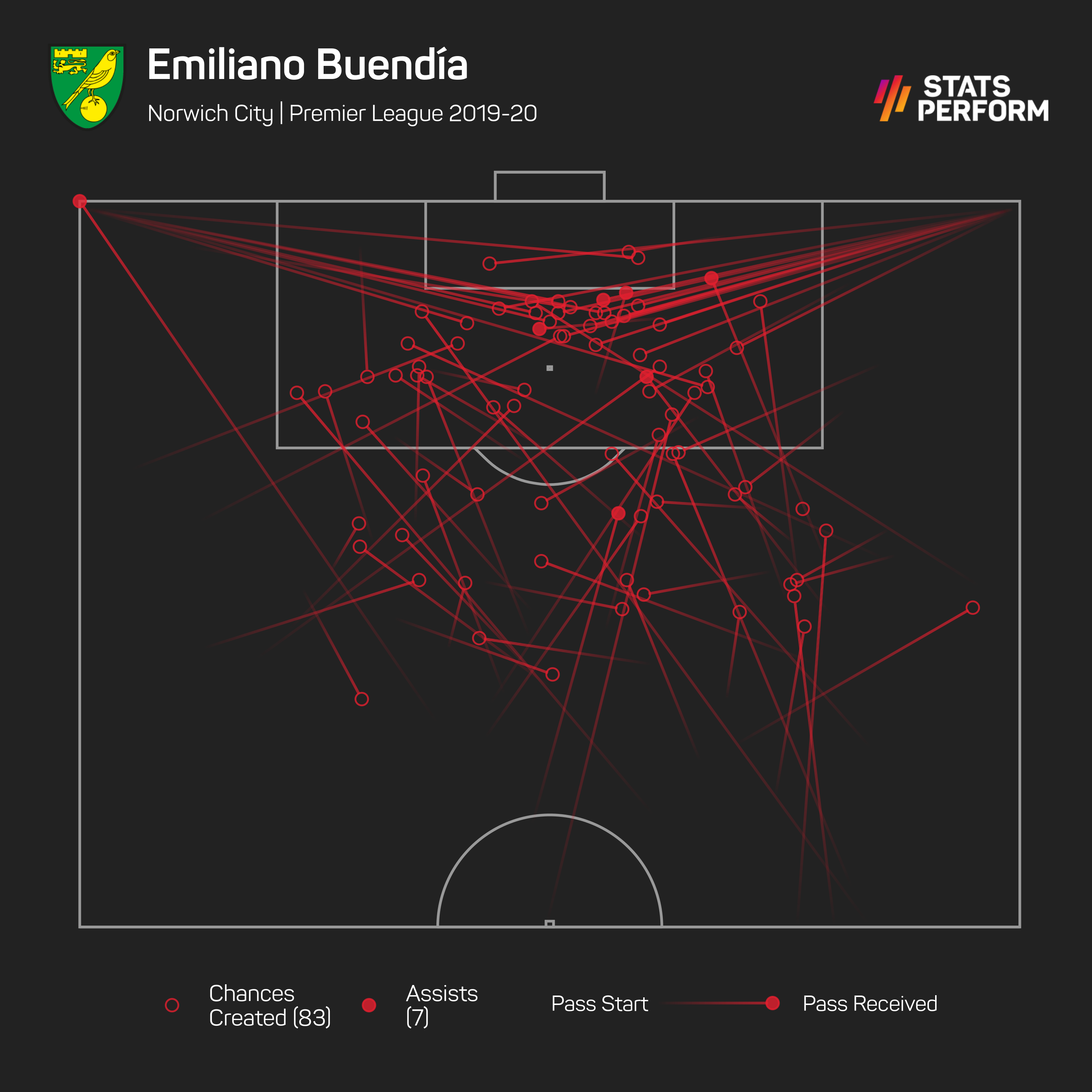 Only three players created more chances in open play than Buendia in the 2019-20 Premier League season