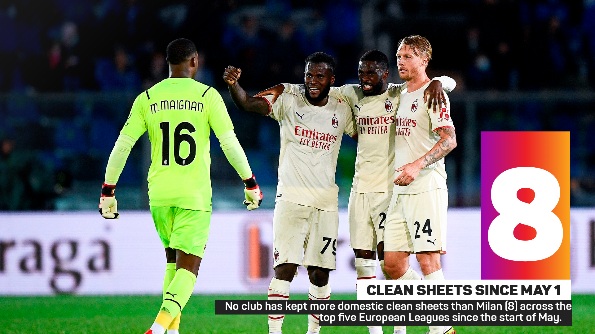 No club has kept more domestic clean sheets than Milan (8) across the top five European Leagues since the start of May.