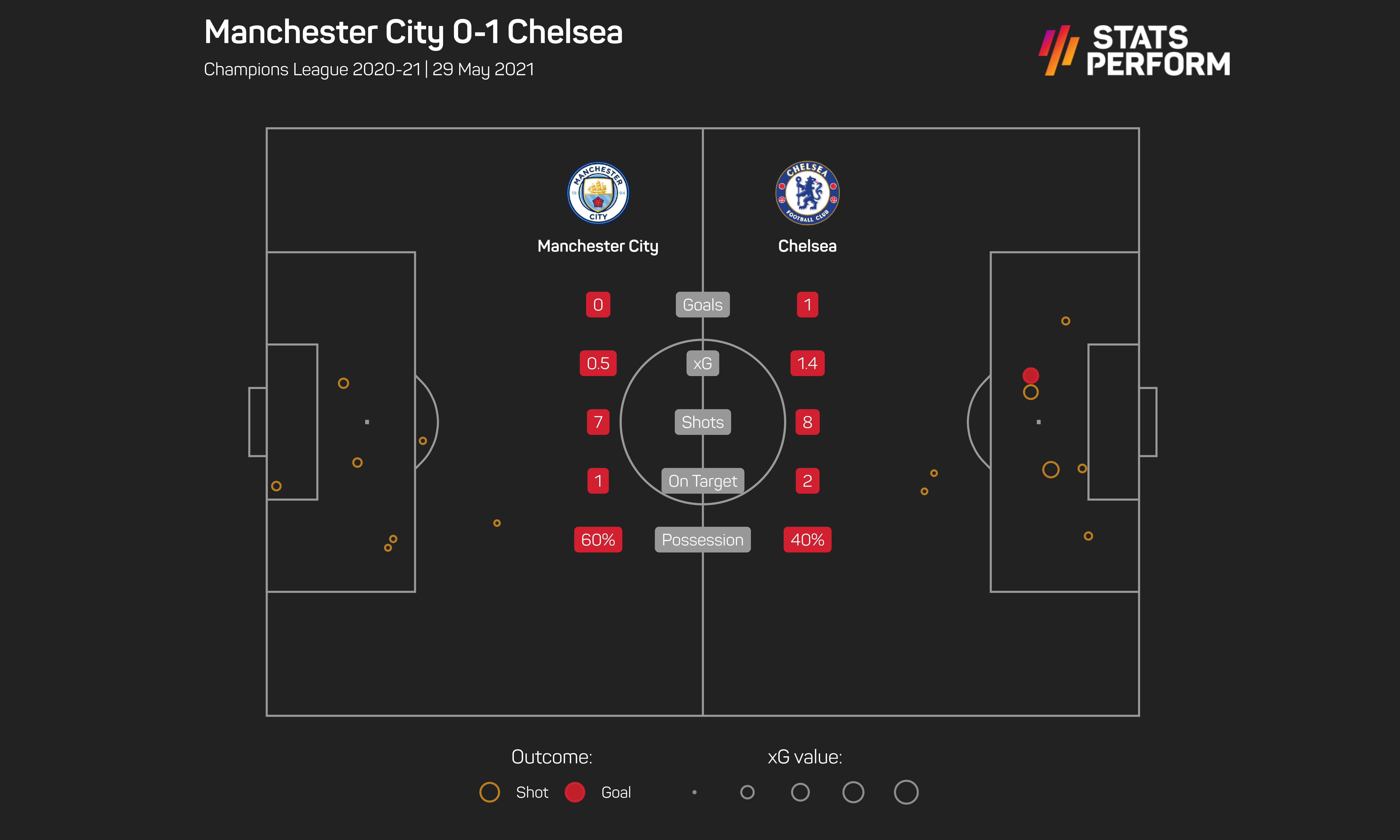 Chelsea Beat Manchester City 1-0 To Win Champions League ...