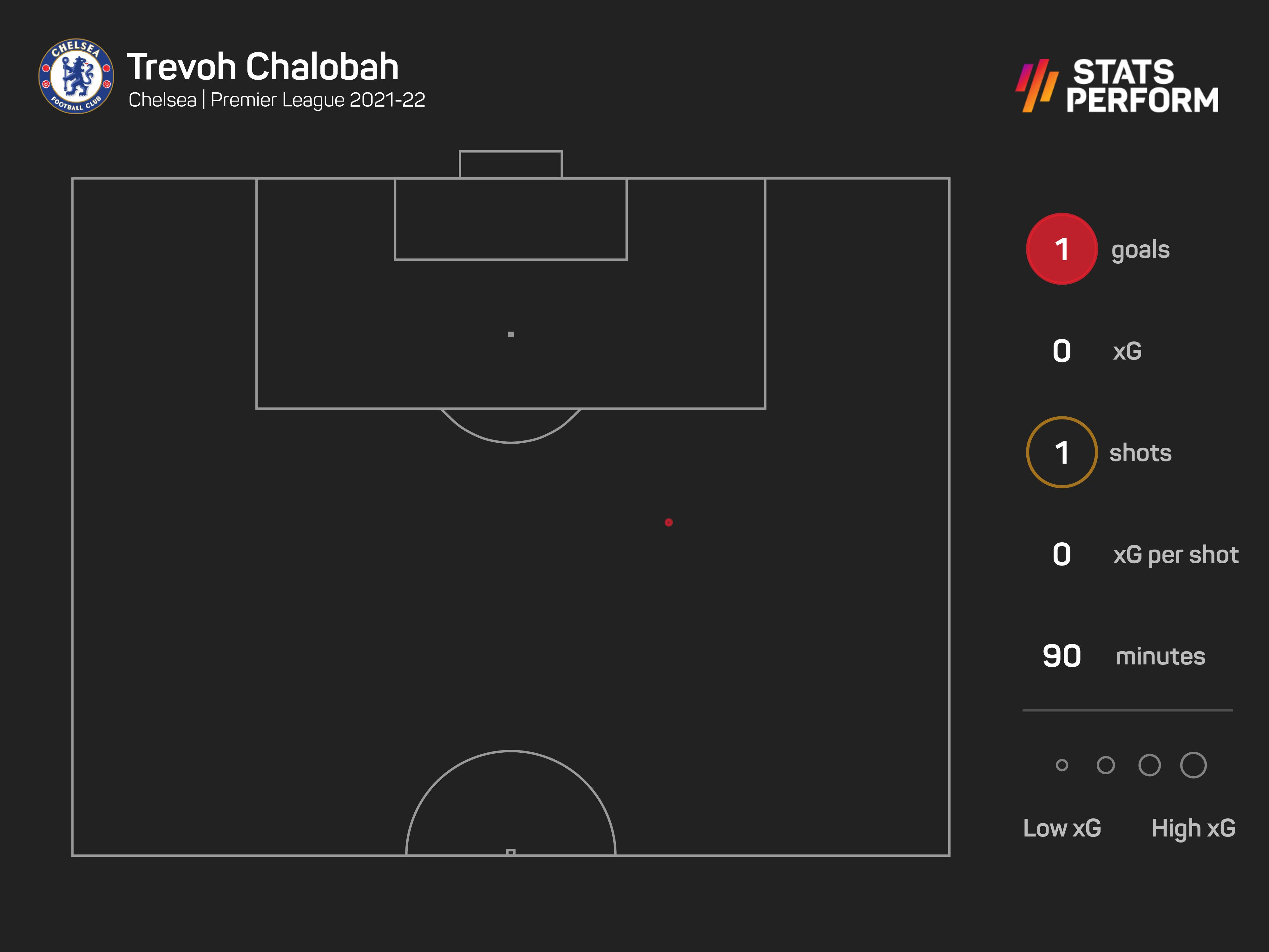 Trevoh Chalobah scored a stunning long-range strike against Crystal Palace