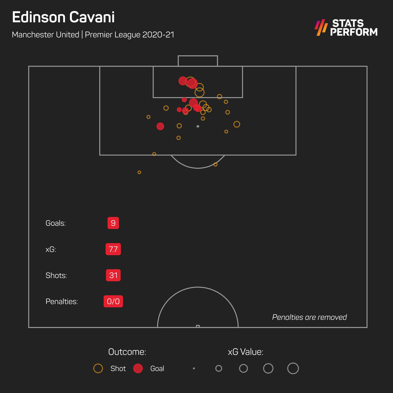 Cavani has been an impressive threat for Man Utd despite not starting that often