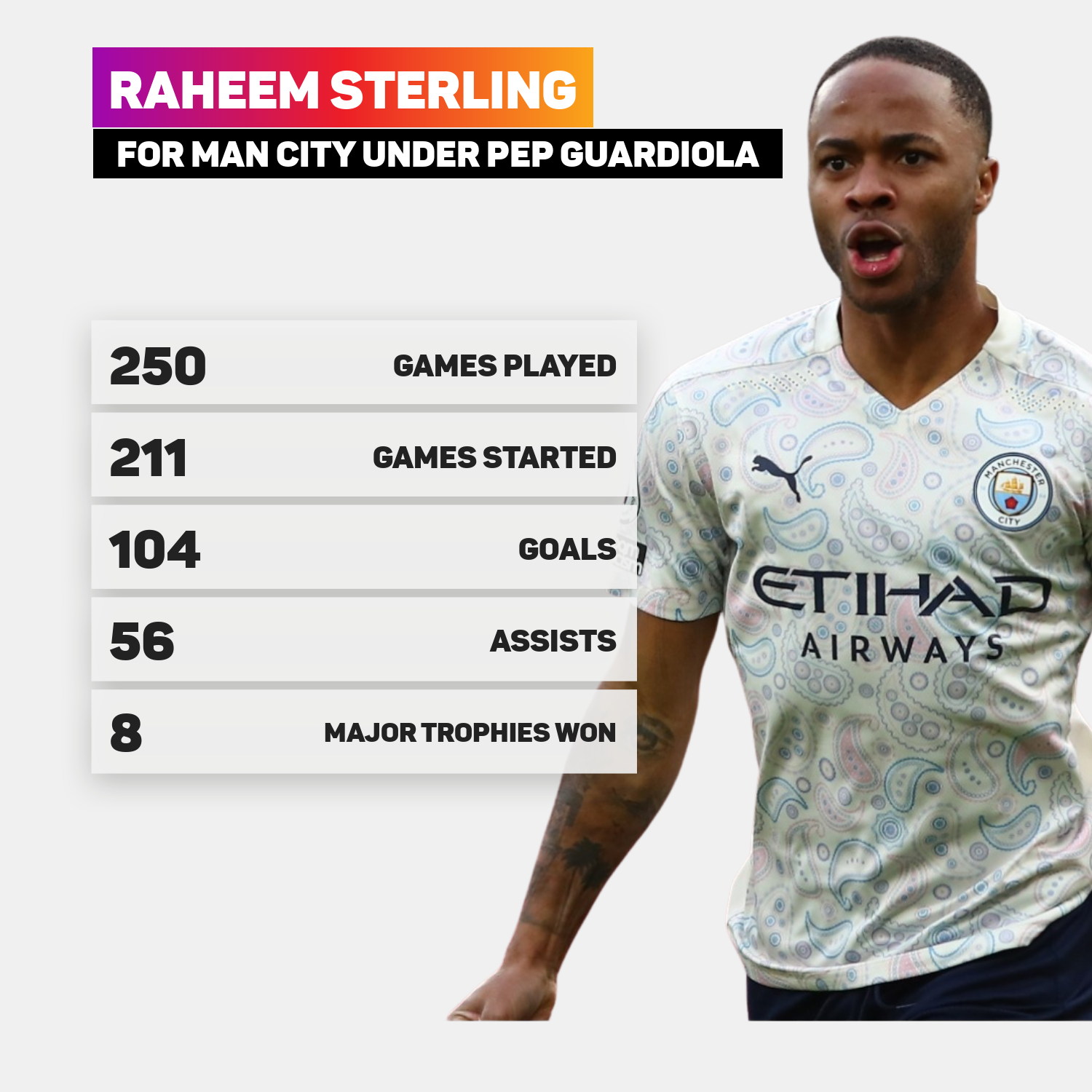 Raheem Sterling has been a key player for Man City under Pep Guardiola