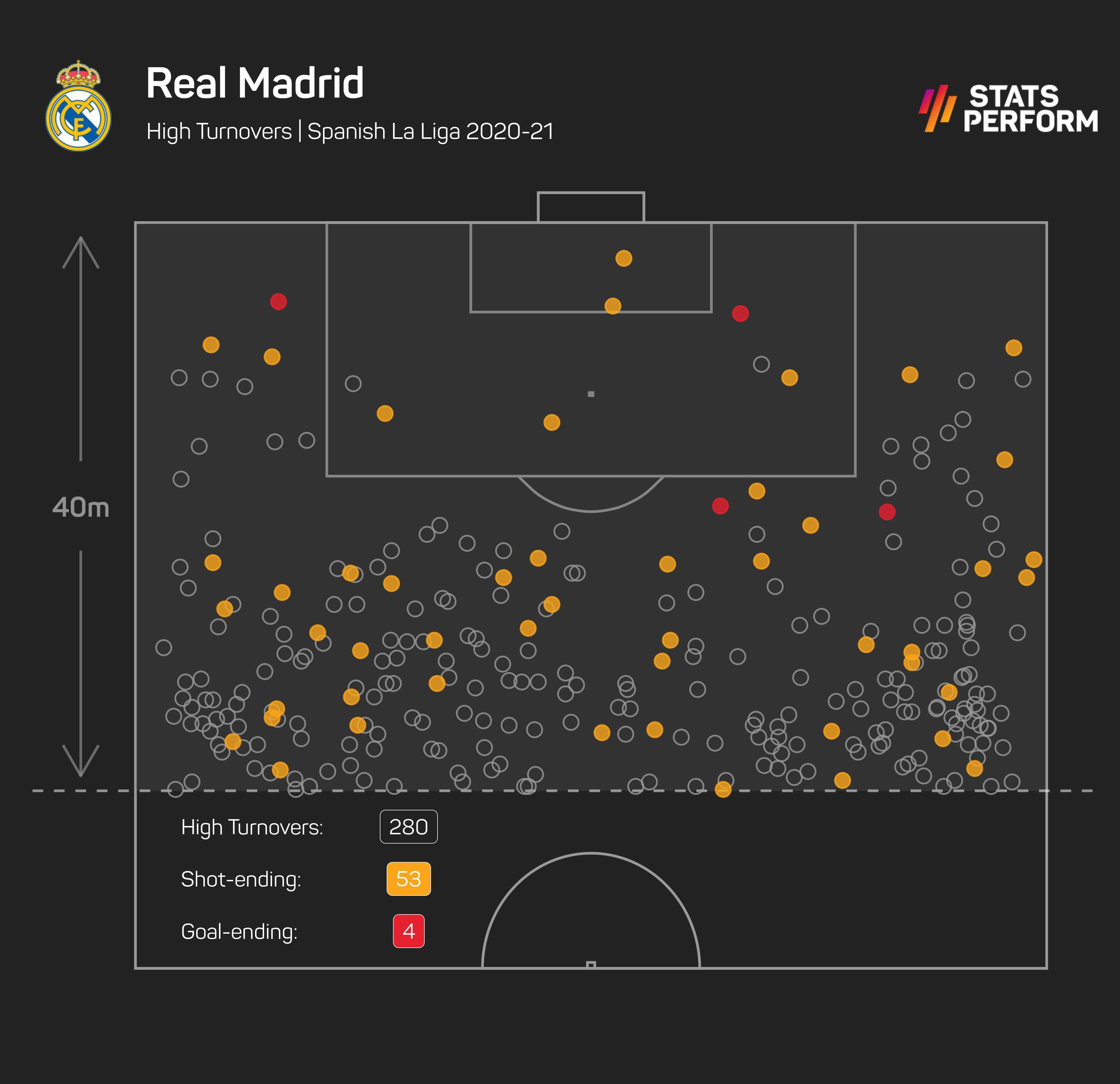 Real Madrid's high turnovers under Zinedine Zidane last season