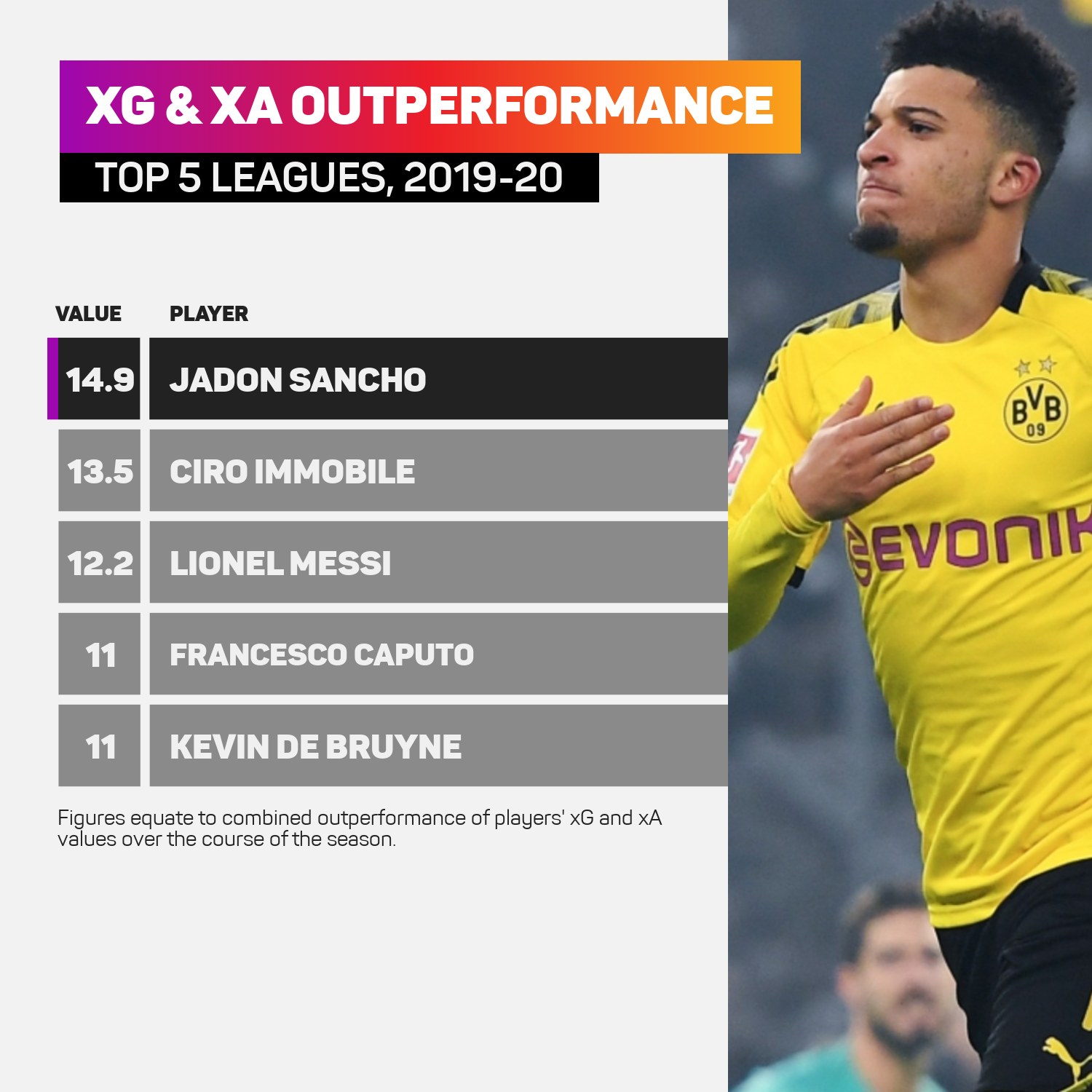 Jadon Sancho out-performed his xG and xA more than anyone else in Europe's top five leagues in 2019-20