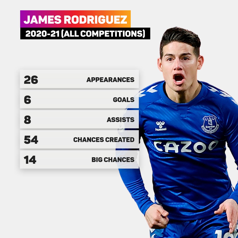 James Rodriguez was Everton's creative fulcrum in 2020-21