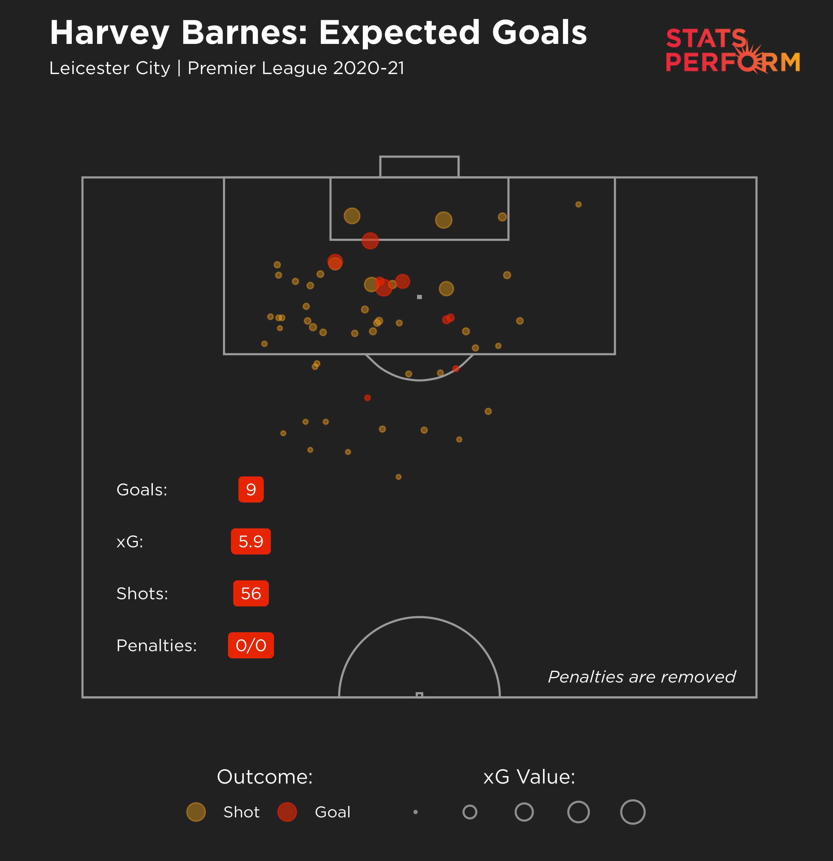 Harvey Barnes 2020-21 xG