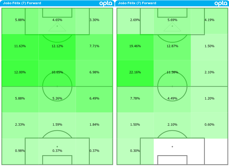 Joao Felix's average touch location maps from 2019-20 (L) and 2020-21 (R)