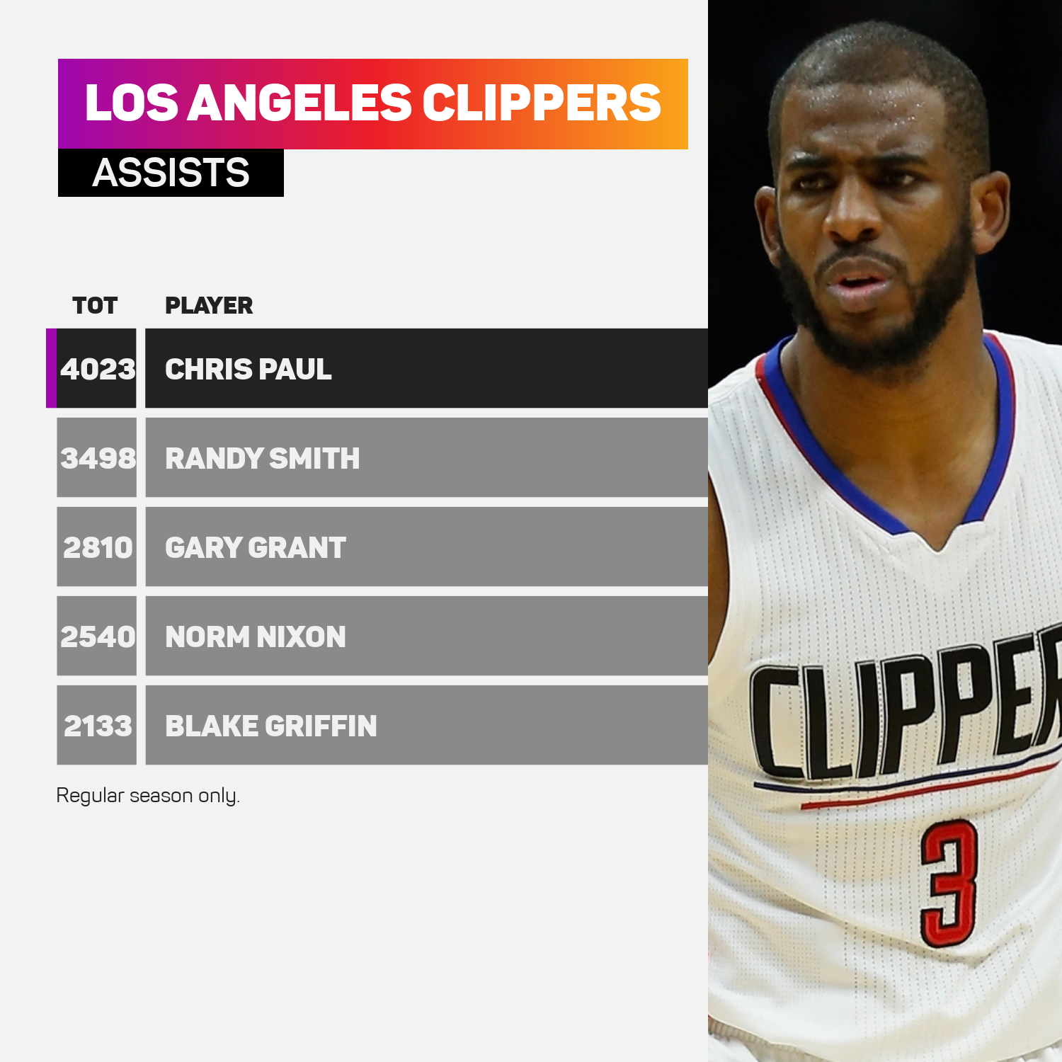 Chris Paul leads the Clippers in assists