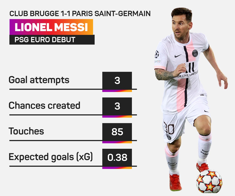 Lionel Messi against Club Brugge