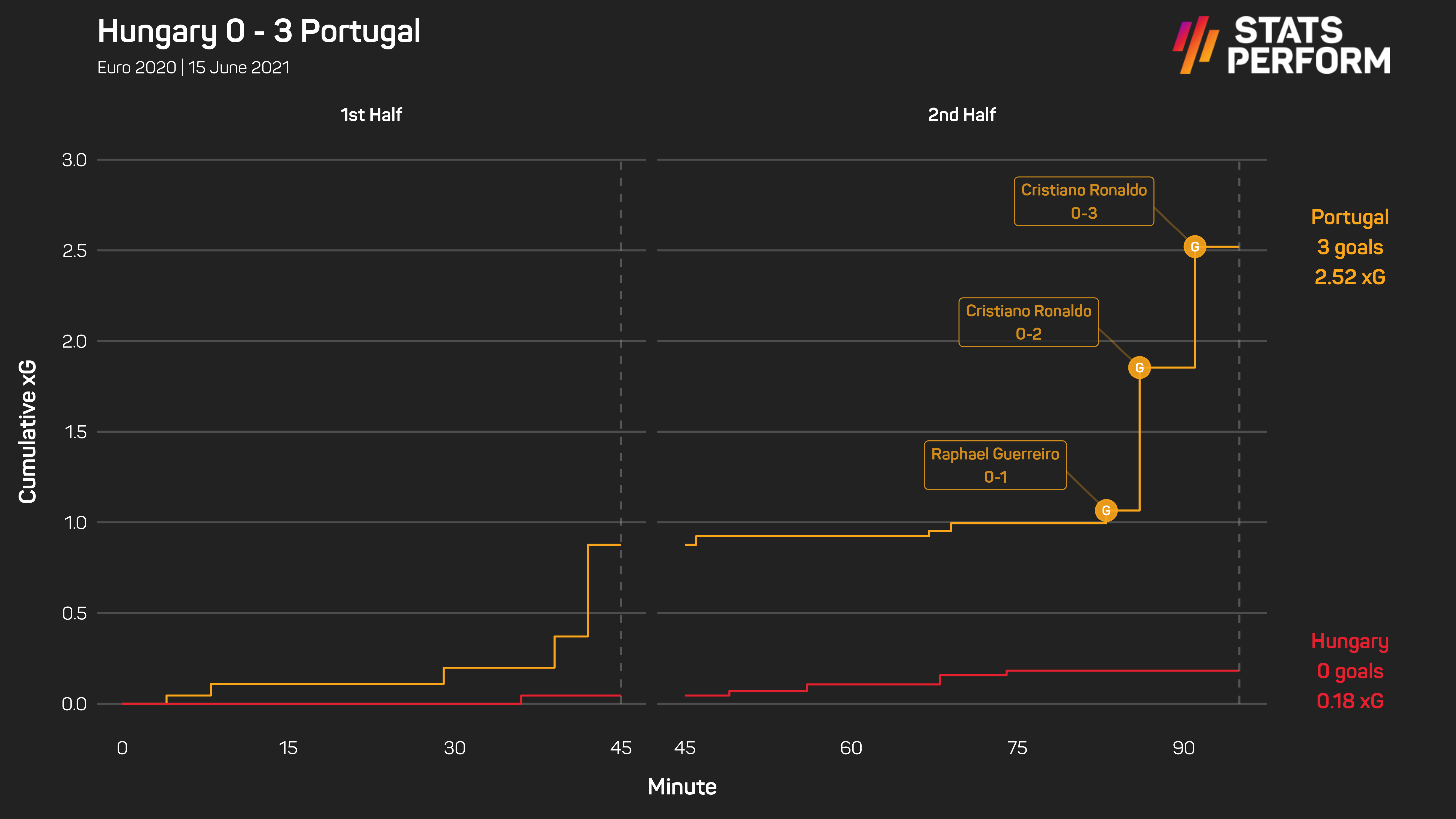 Portugal left it late against Hungary