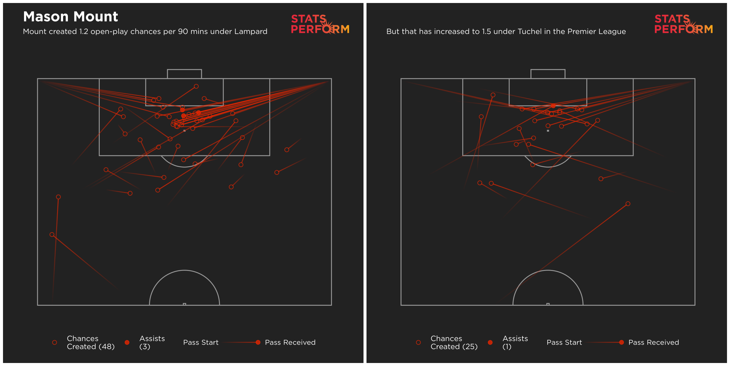 Mount's open-play key passes have increased since Tuchel came in