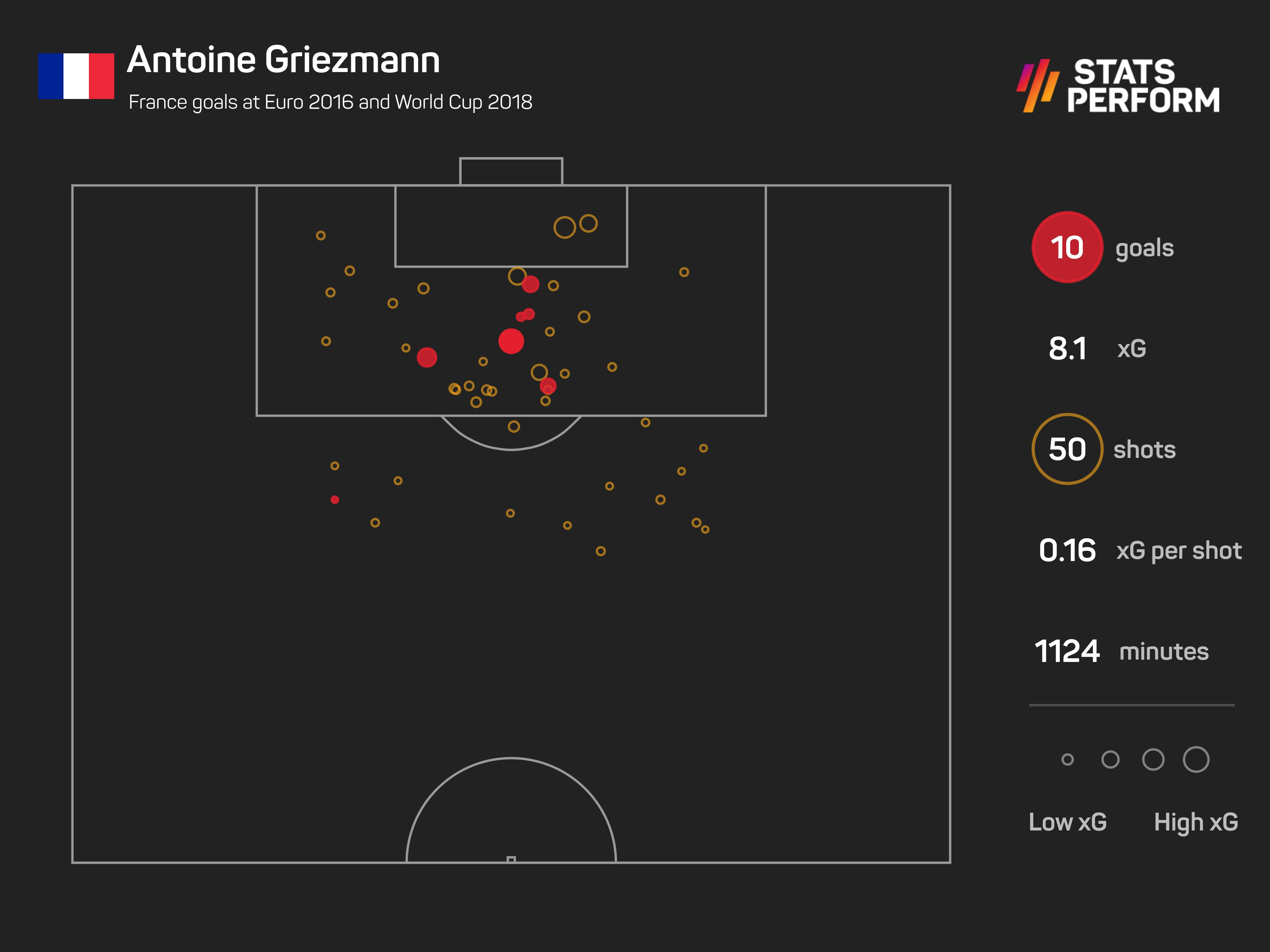 Antoine Griezmann xG, Euro 2016 and World Cup 2018