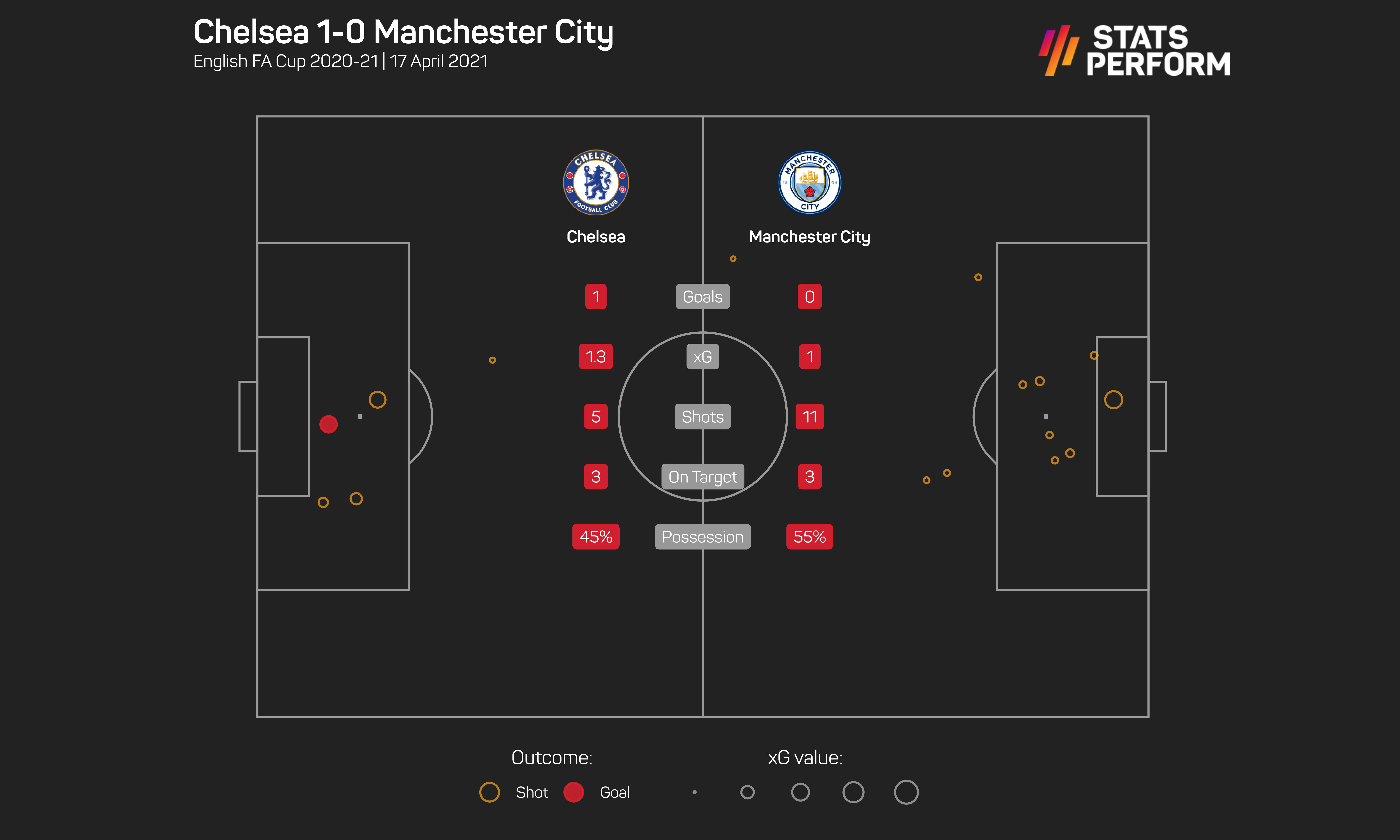 Chelsea beat Manchester City on the counter at Wembley