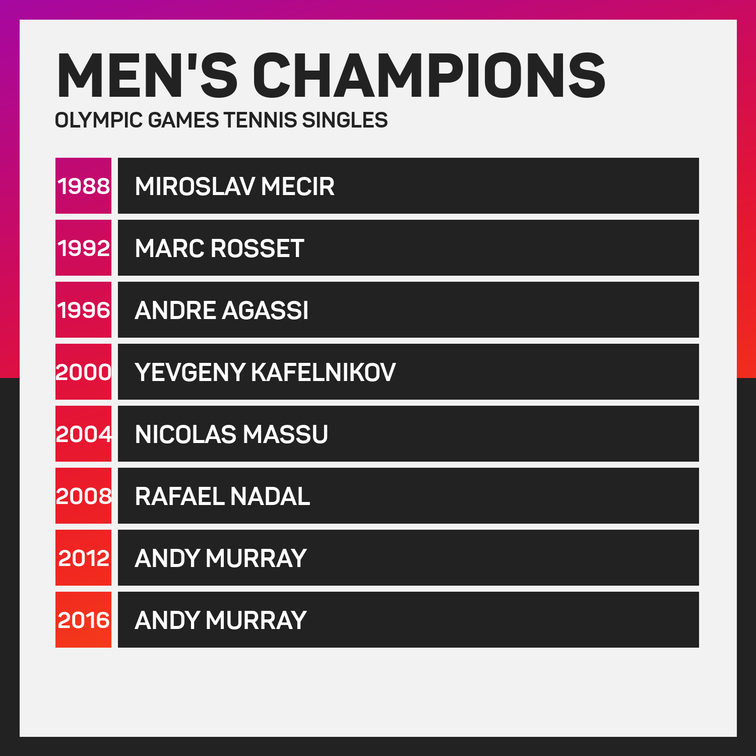 Olympic Games tennis men's champions since 1988