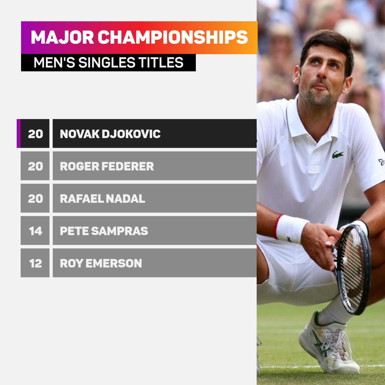 Novak Djokovic is level with Roger Federer and Rafael Nadal