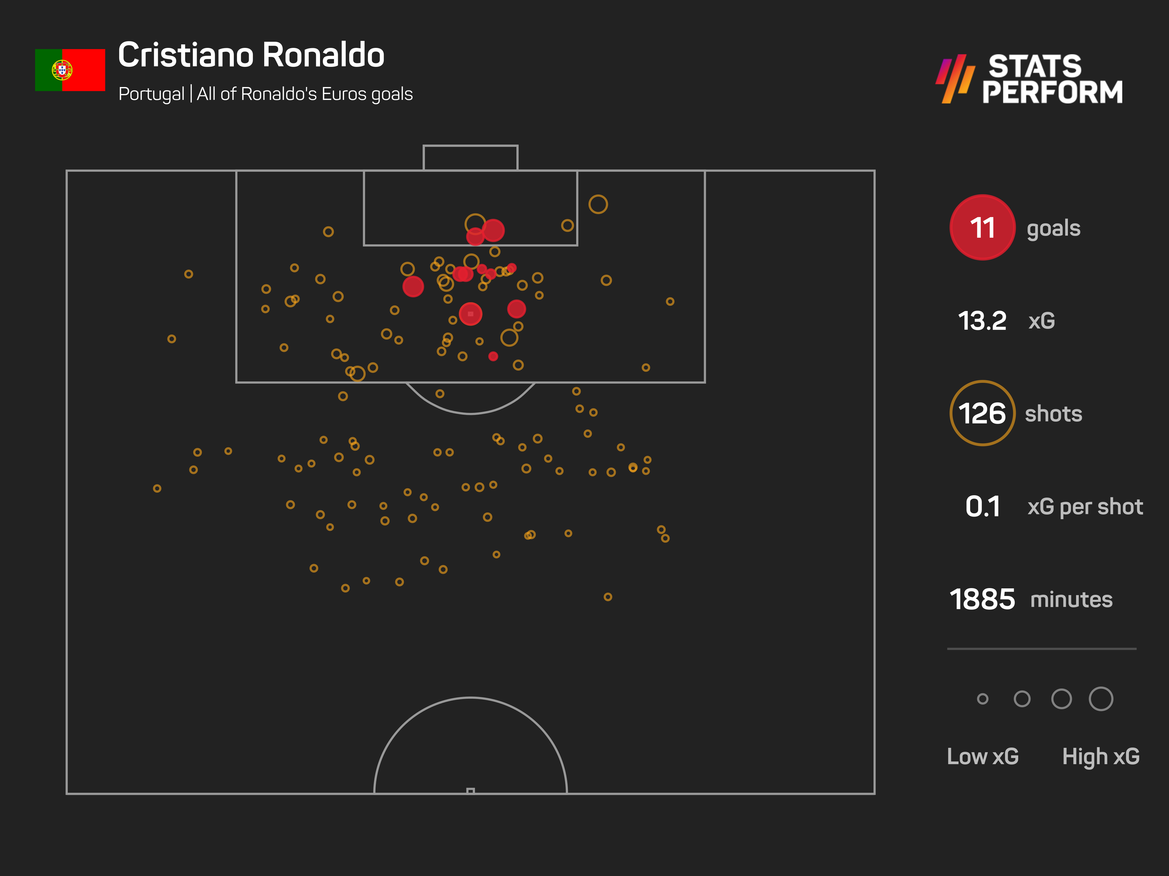All of Ronaldo's Euros goals have been scored from inside the penalty area
