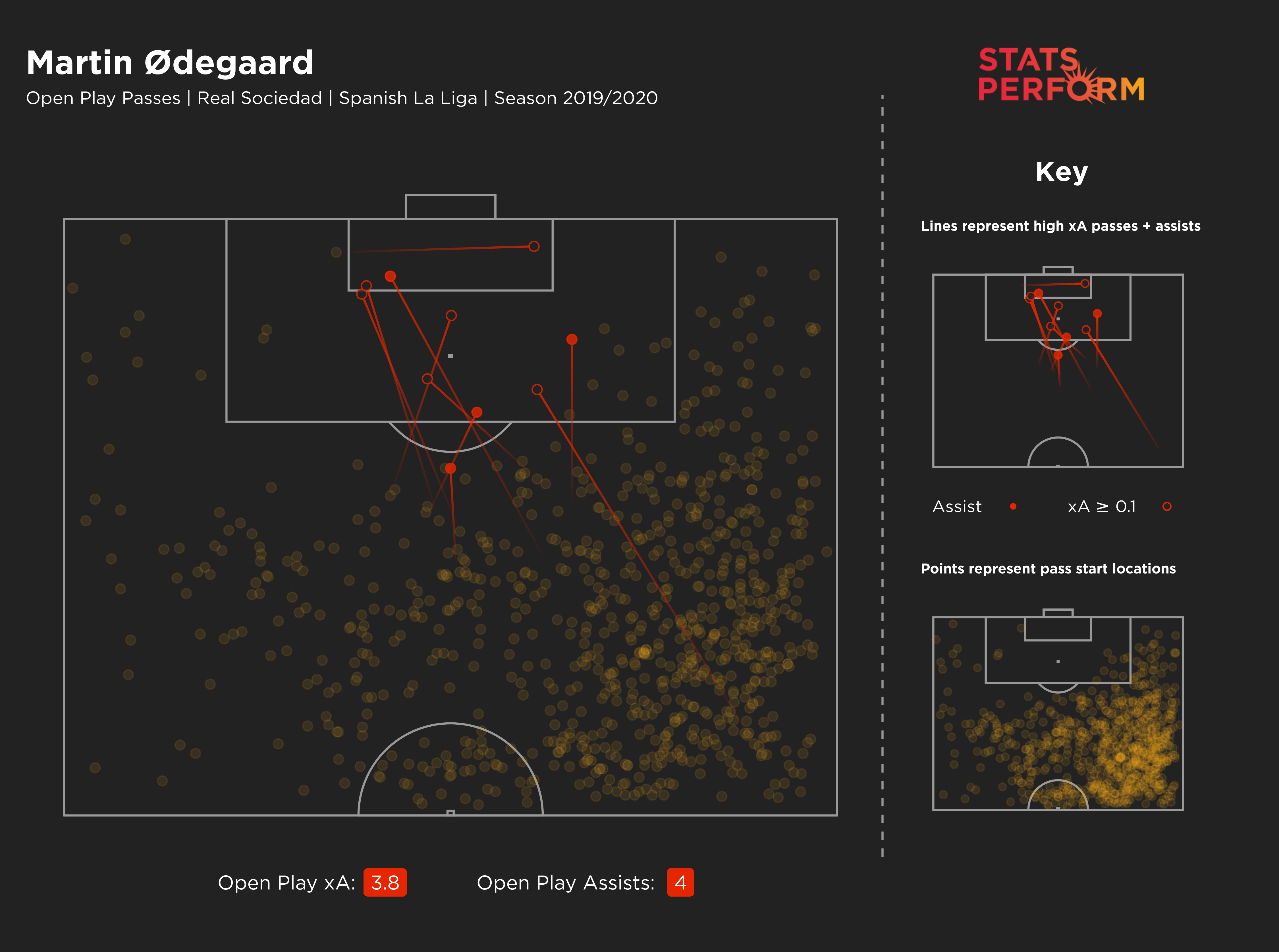 Martin Odegaard's expected assists map from last season