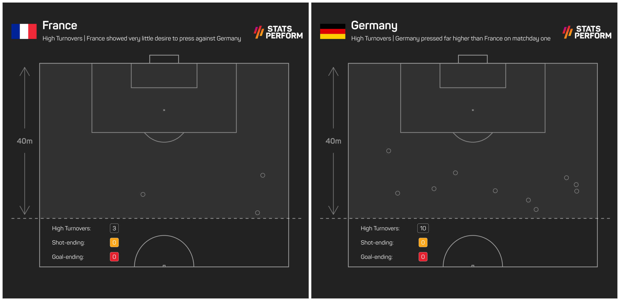 Germany pressed far higher than France on matchday one