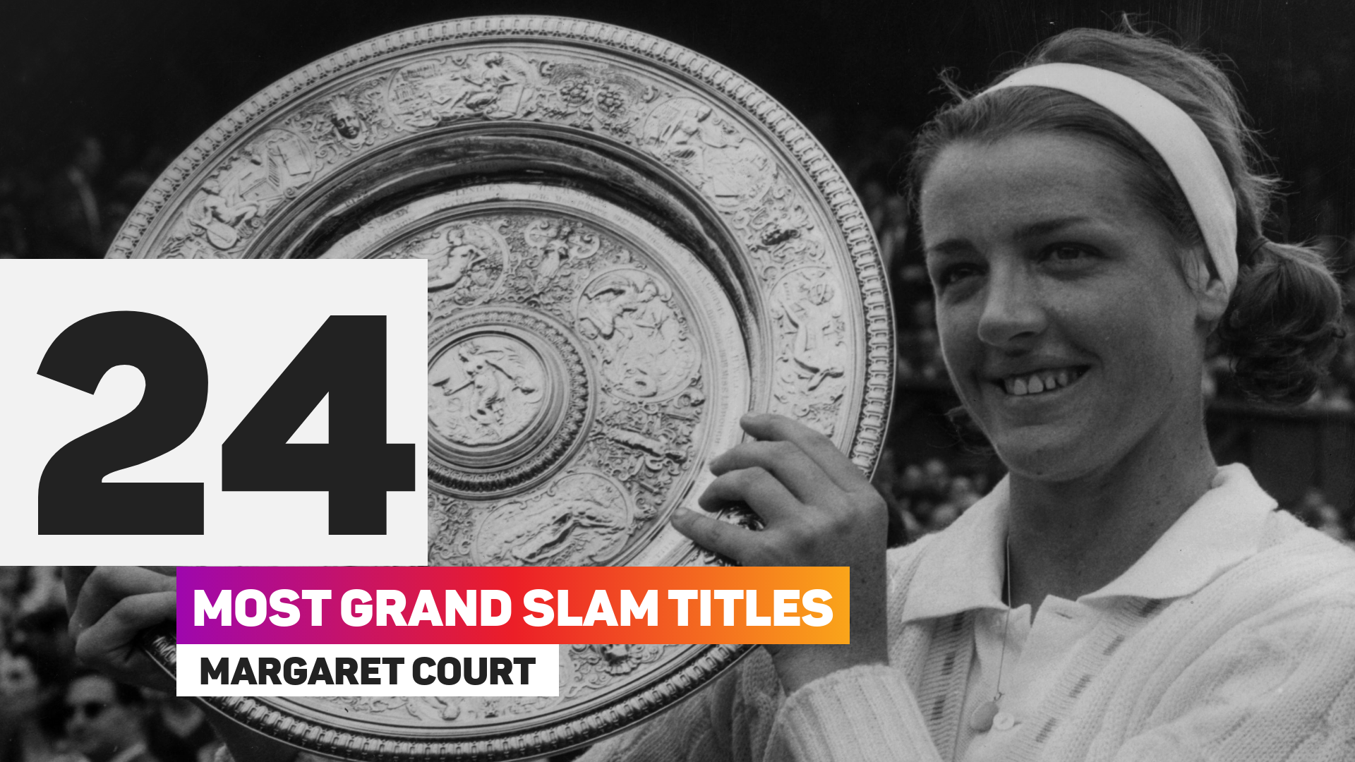 Margaret Court has won the most grand slam singles titles